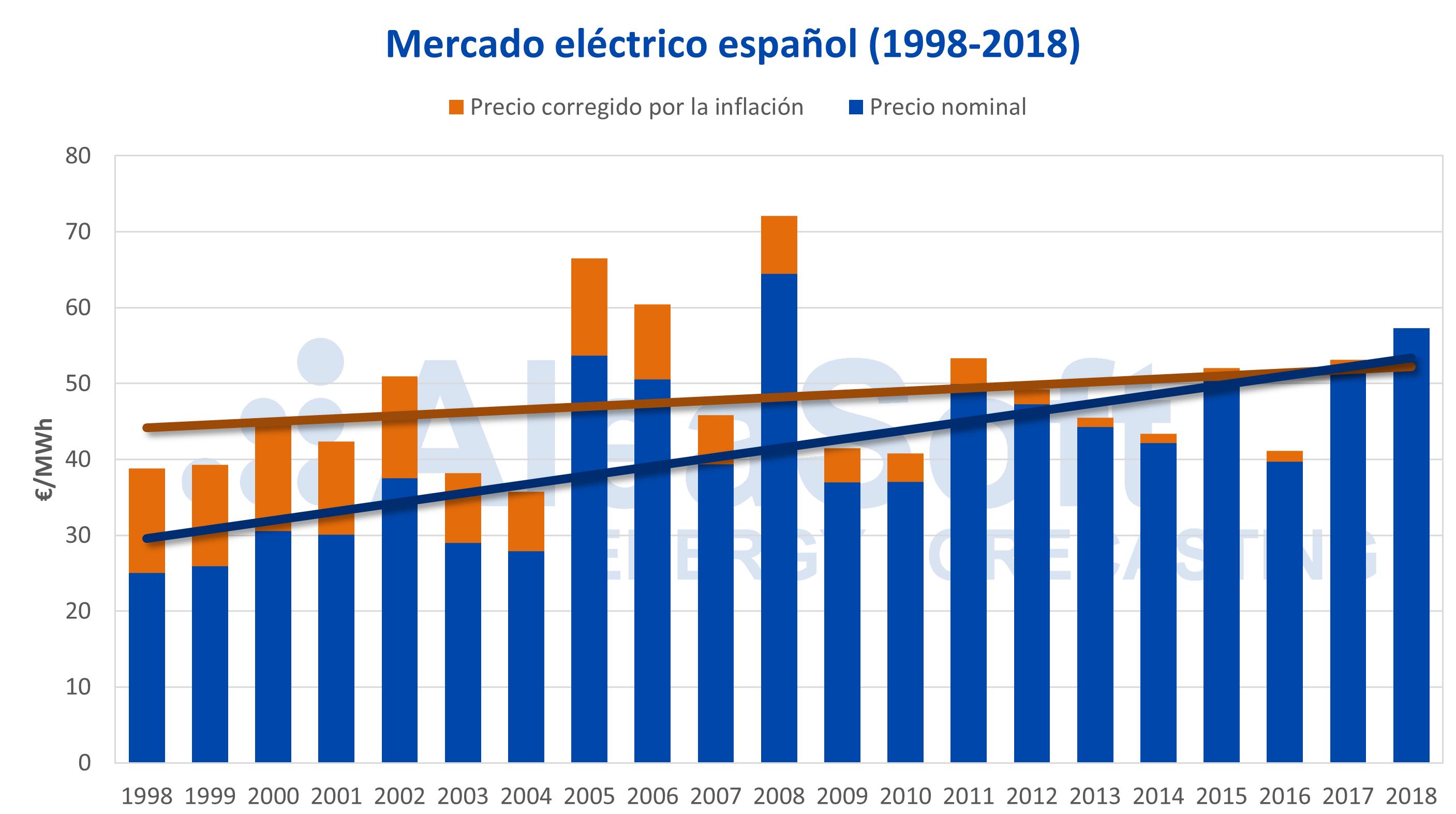 AleaSoft - Precio mercado eléctrico español corregido inflación IPC 1998-2018