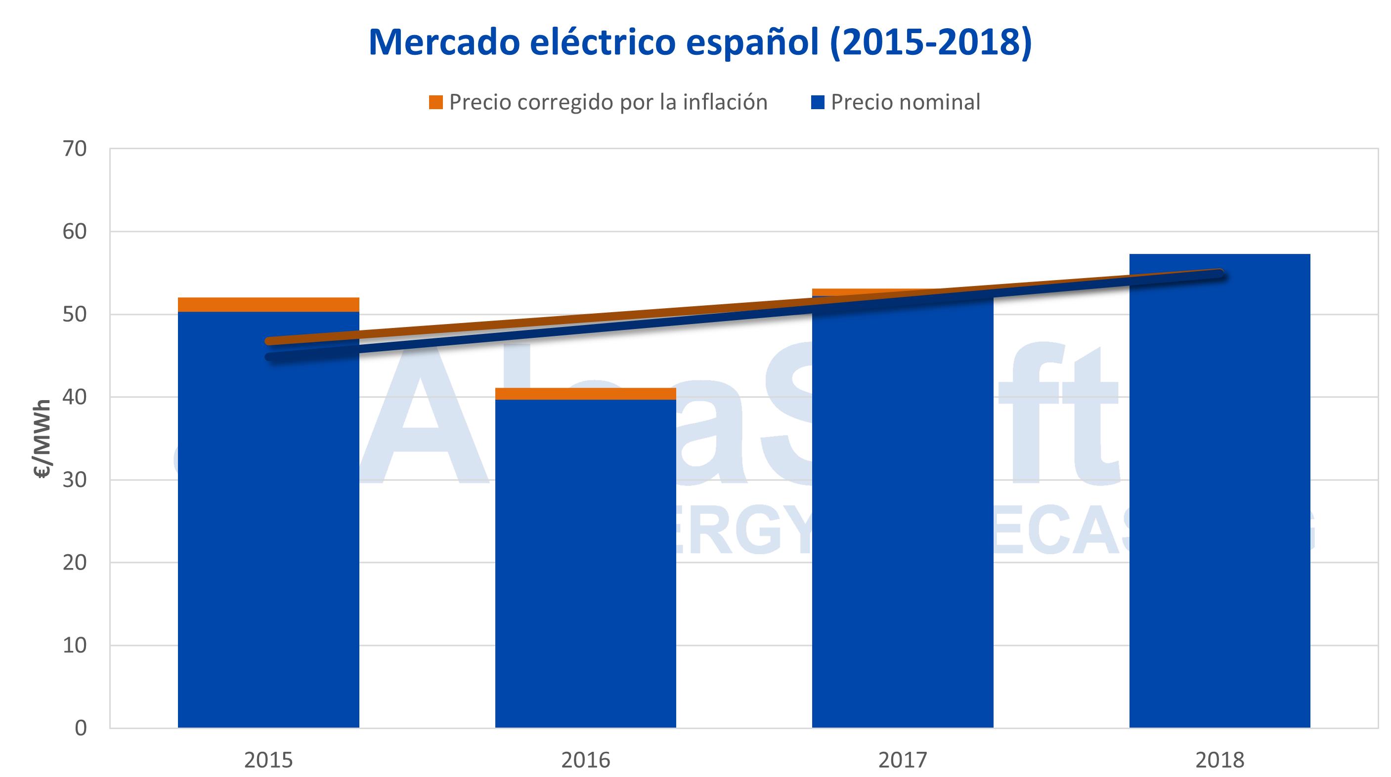 AleaSoft - Precio mercado eléctrico español corregido inflación IPC 2015-2018