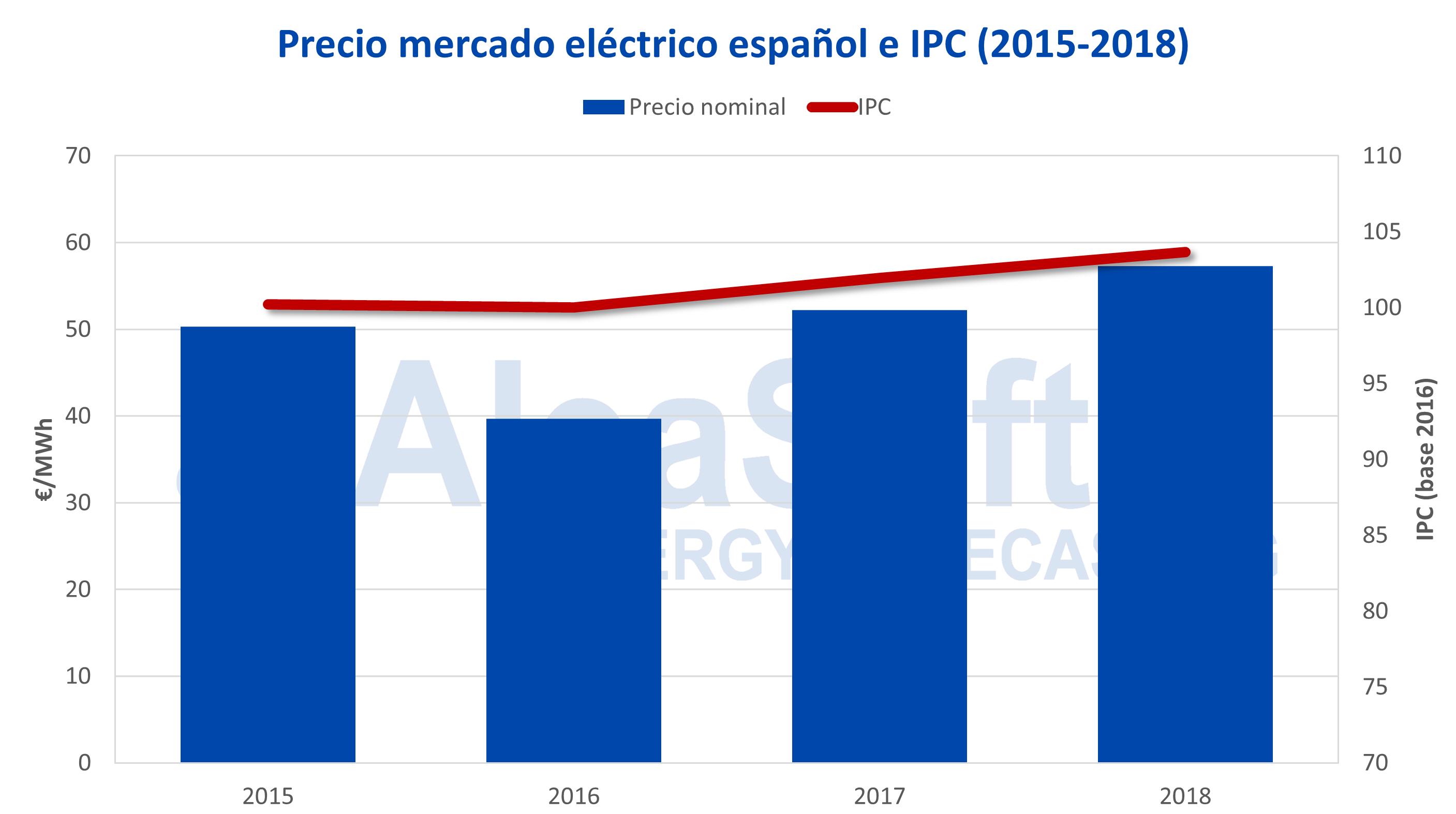 AleaSoft - Precio mercado eléctrico español IPC 2015-2018