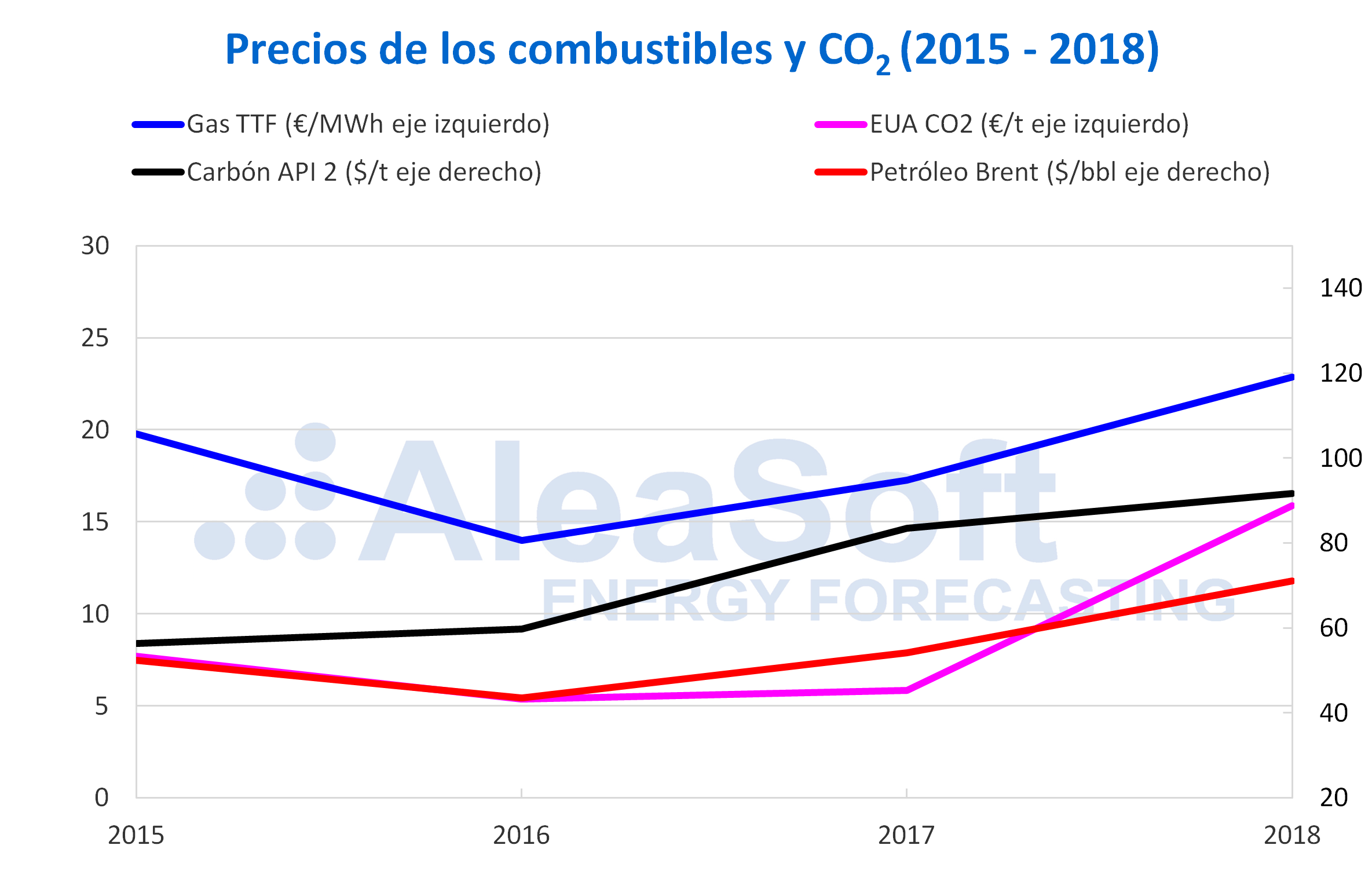 AleaSoft - Precios gas carbón Brent CO2 2015-2018