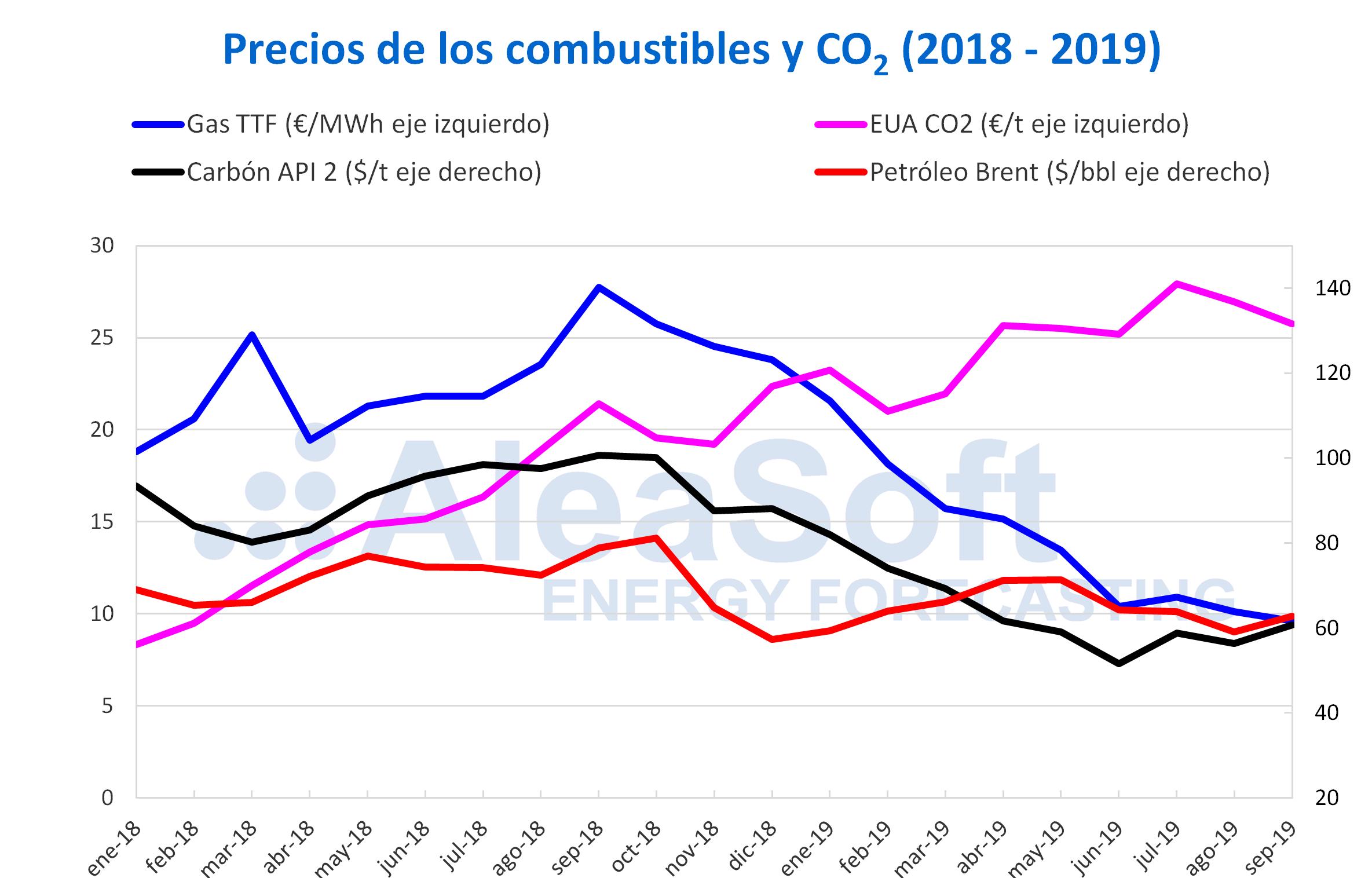 AleaSoft - Precios gas carbón Brent CO2 2018-2019