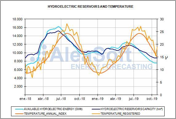 Rapport sur les prix du marché espagnol de l'énergie
