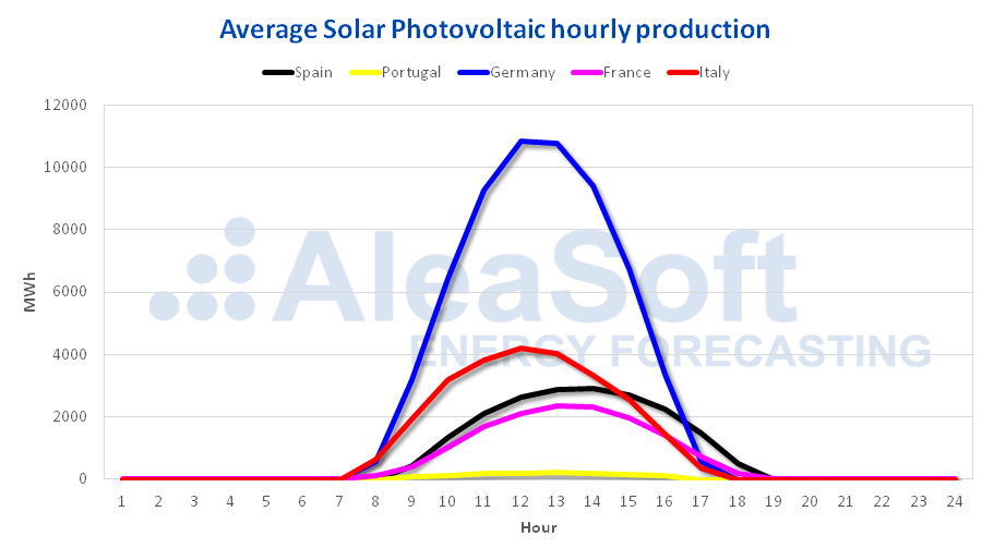 AleaSoft - Solar production profile Europe