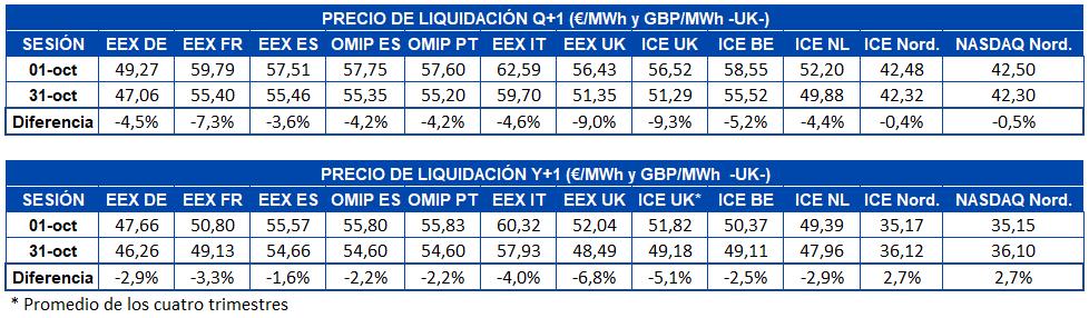 AleaSoft - Tabla precio octubre liquidación mercados futuros electricidad Europa - Q+1 y Y+1