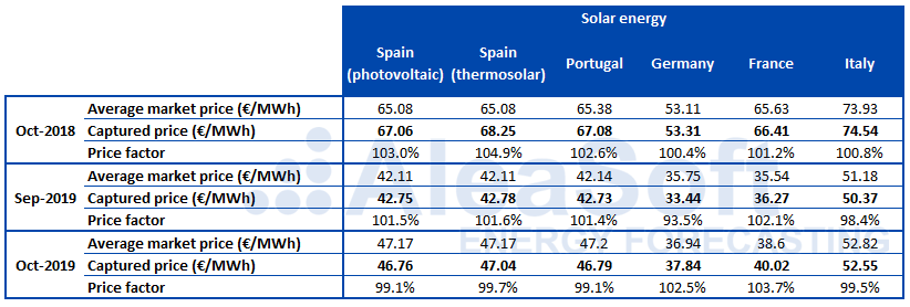 AleaSoft - Table Factor captured price solar photovoltaic Europe