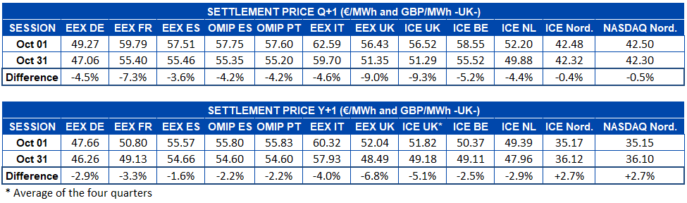 AleaSoft - Table settlement price october European electricity futures markets - Q+1 and Y+1