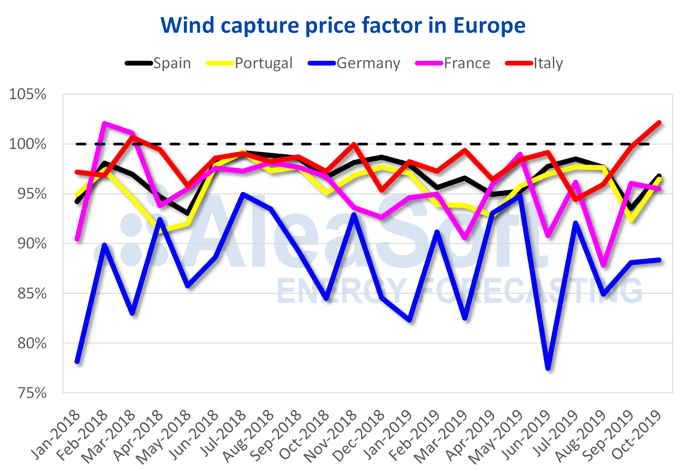 AleaSoft - Wind capture price Europe