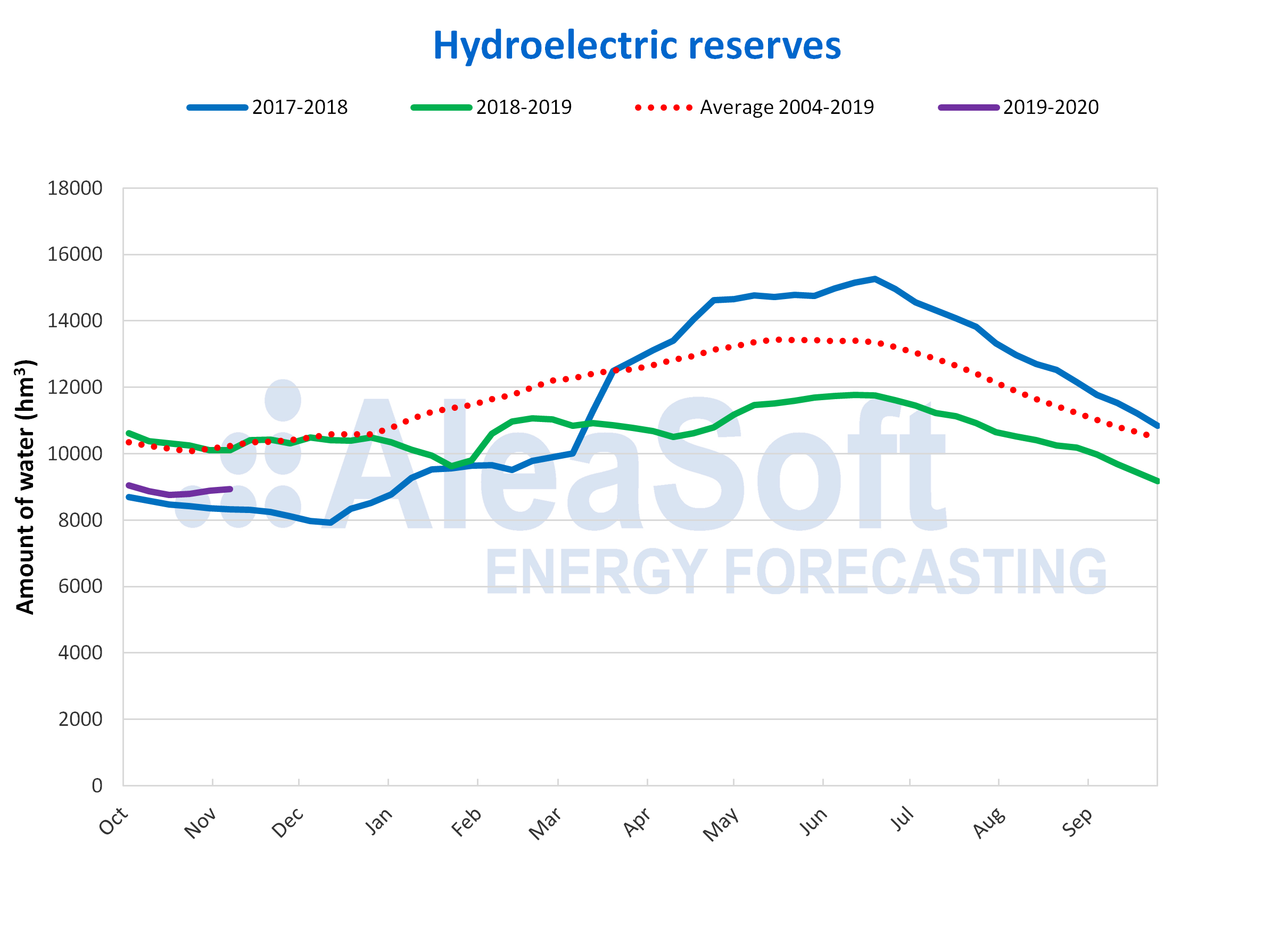 AleaSoft - Hydroelectric reserves Spain