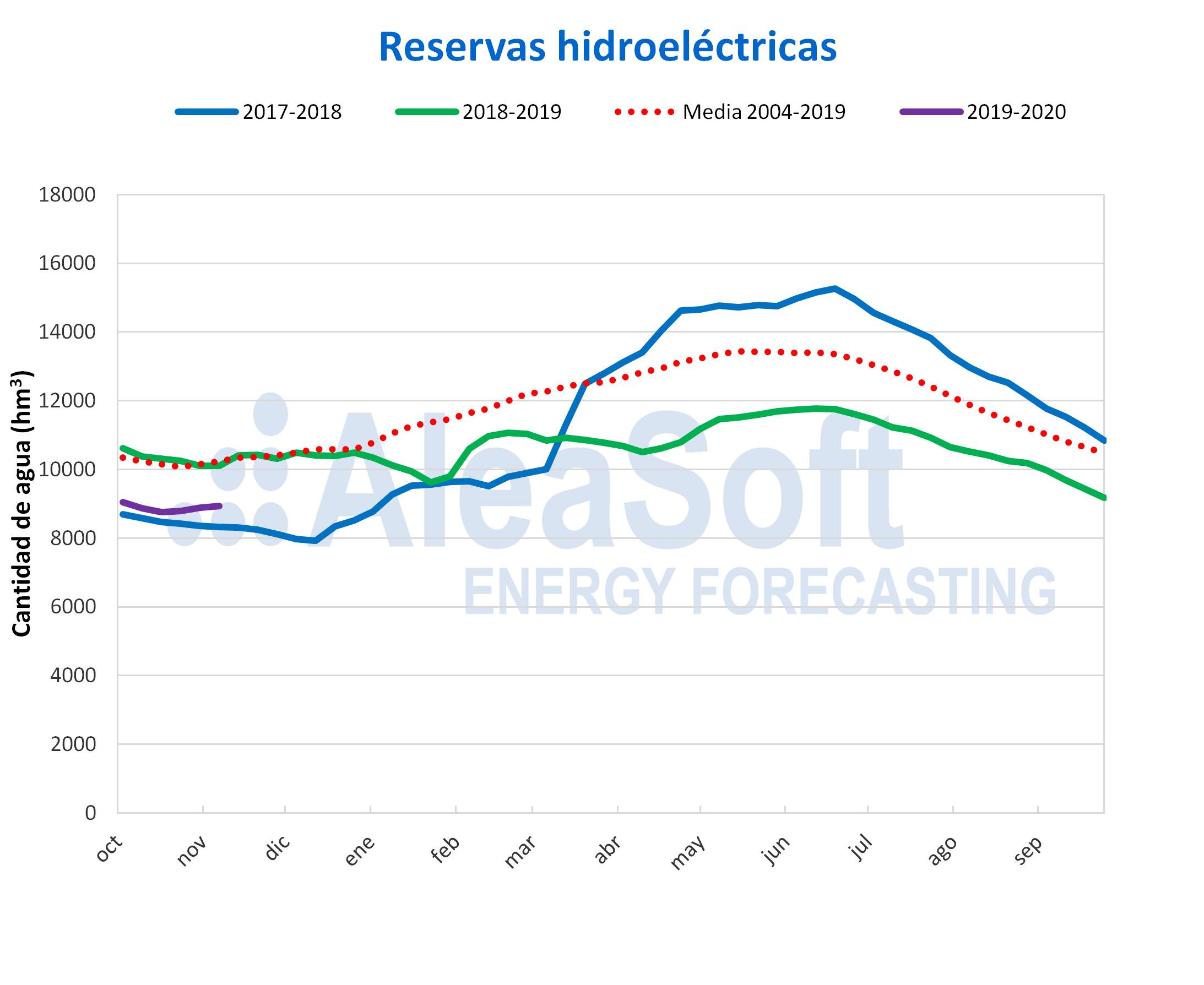 AleaSoft - Reservas hidroeléctricas España