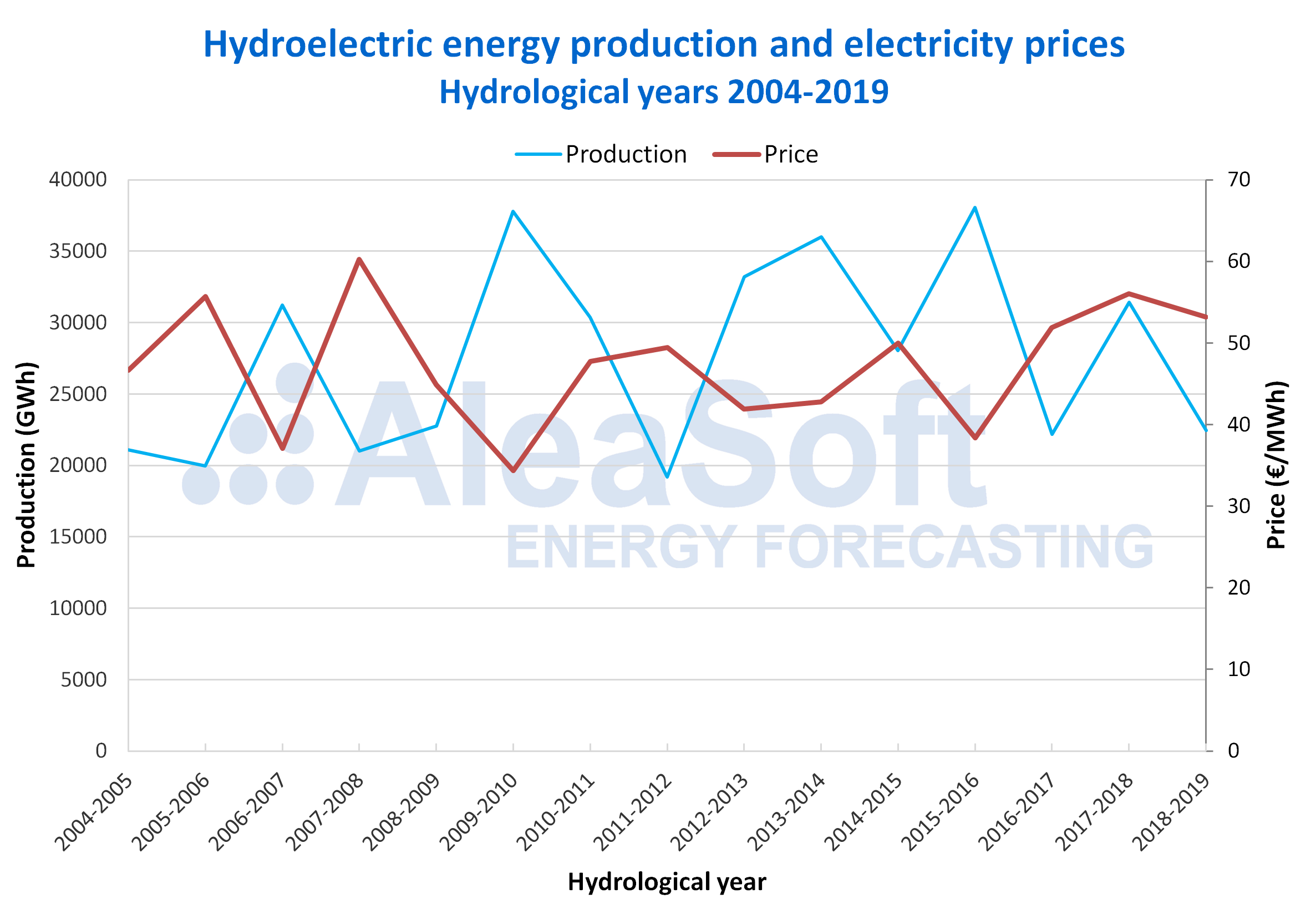 AleaSoft - Spain hydroelectric production electricity market price hydrological years 2004-2019