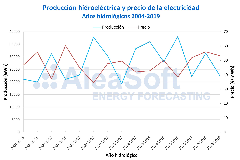 AleaSoft - Producción hidroeléctrica precio mercado electricidad España años hidrológicos 2004-2019
