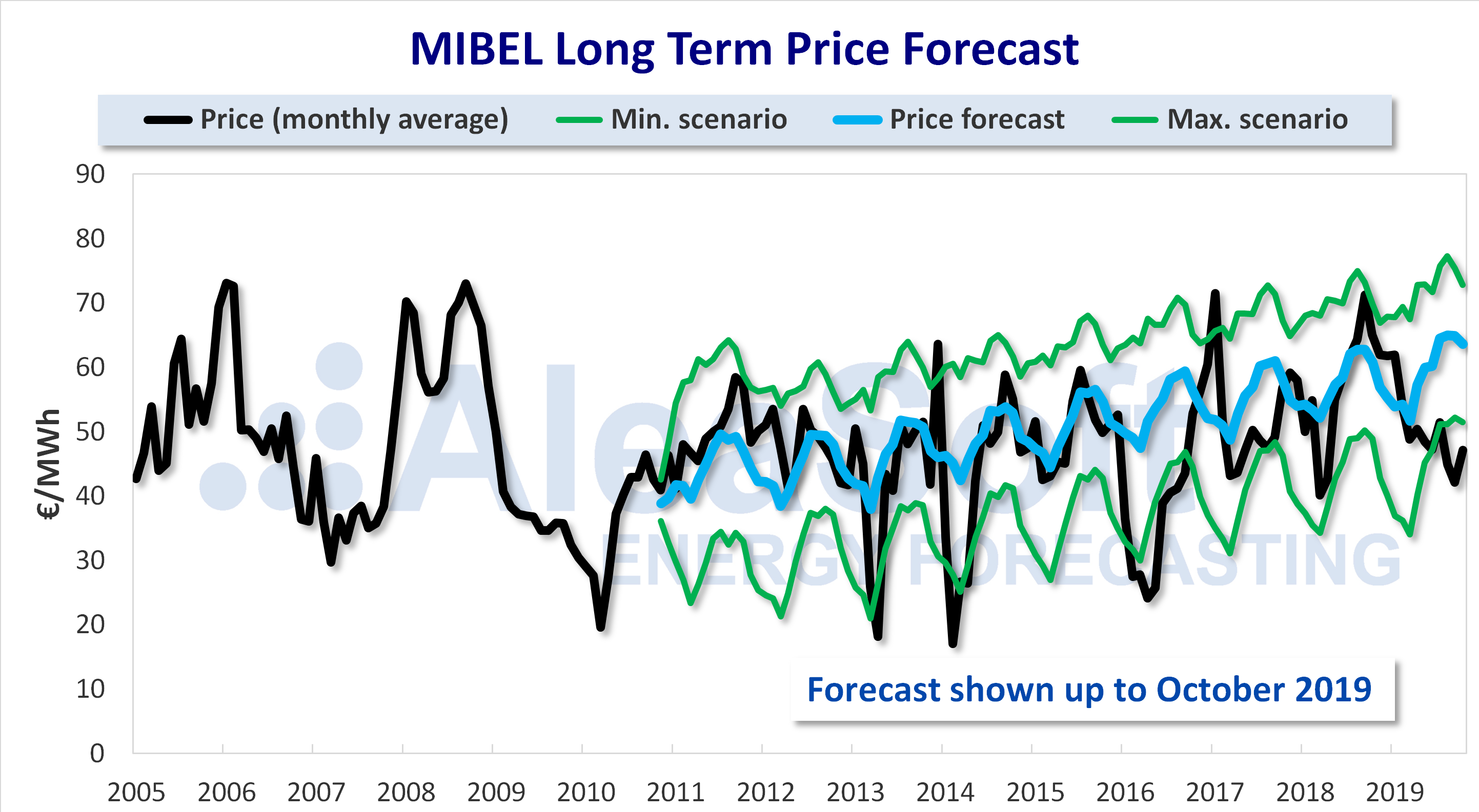 AleaSoft - MIBEL market price long term price forecasting 15 years