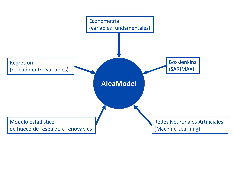 AleaSoft - Modelos variables tecnicas AleaModel
