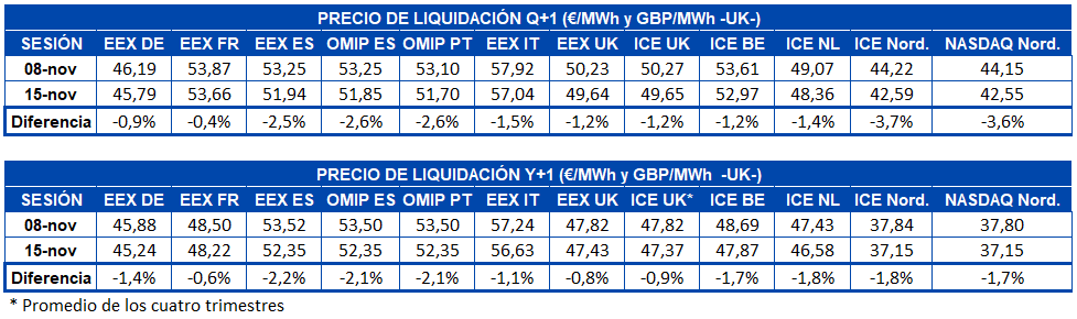 AleaSoft - Tabla precio liquidacion mercados futuros electricidad Europa - Q+1 y Y+1