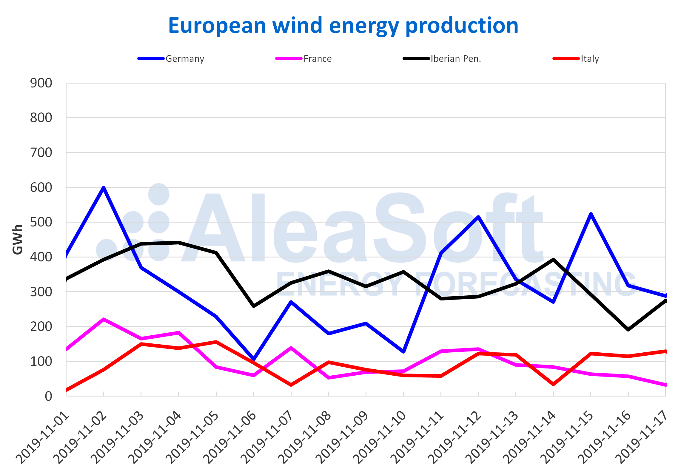 AleaSoft - Wind energy production electricity Europe