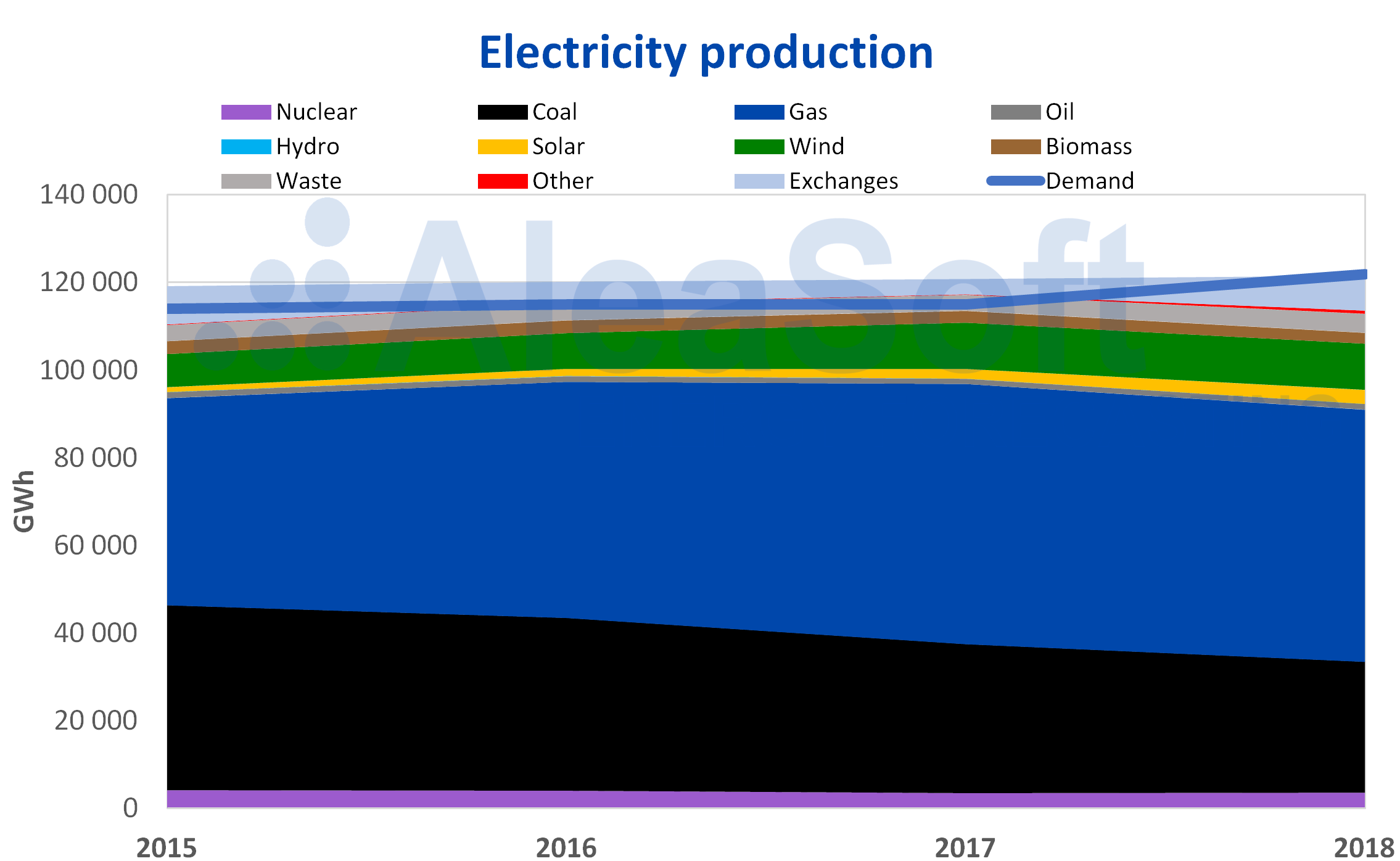 AleaSoft - Netherlands electricity production