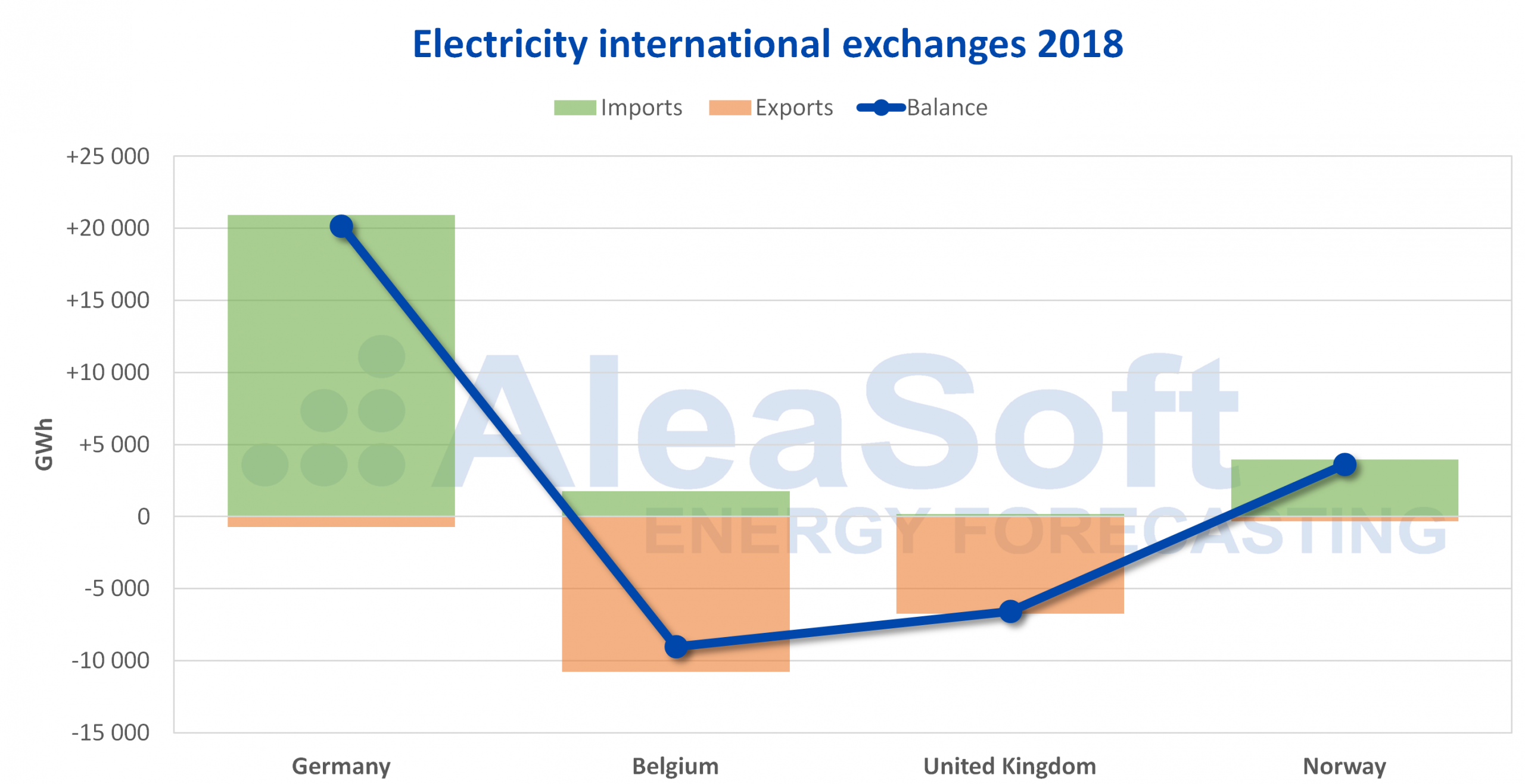 AleaSoft - Netherlands international electricity exchanges 2018