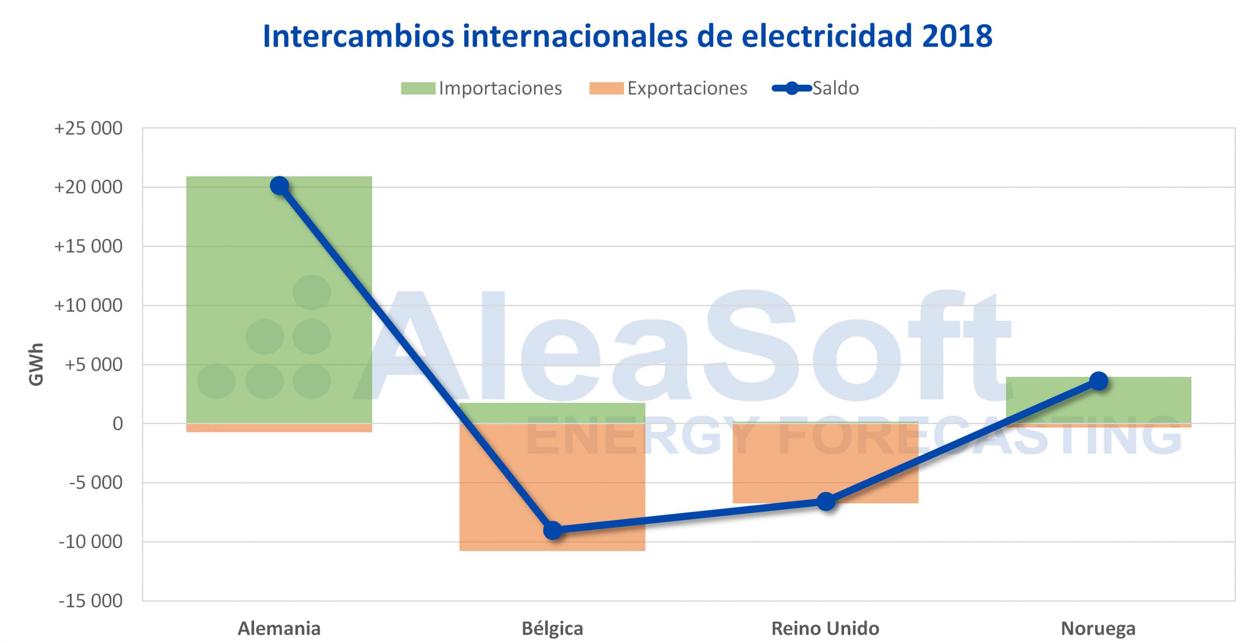 AleaSoft - Países Bajos intercambios internacionales electricidad 2018