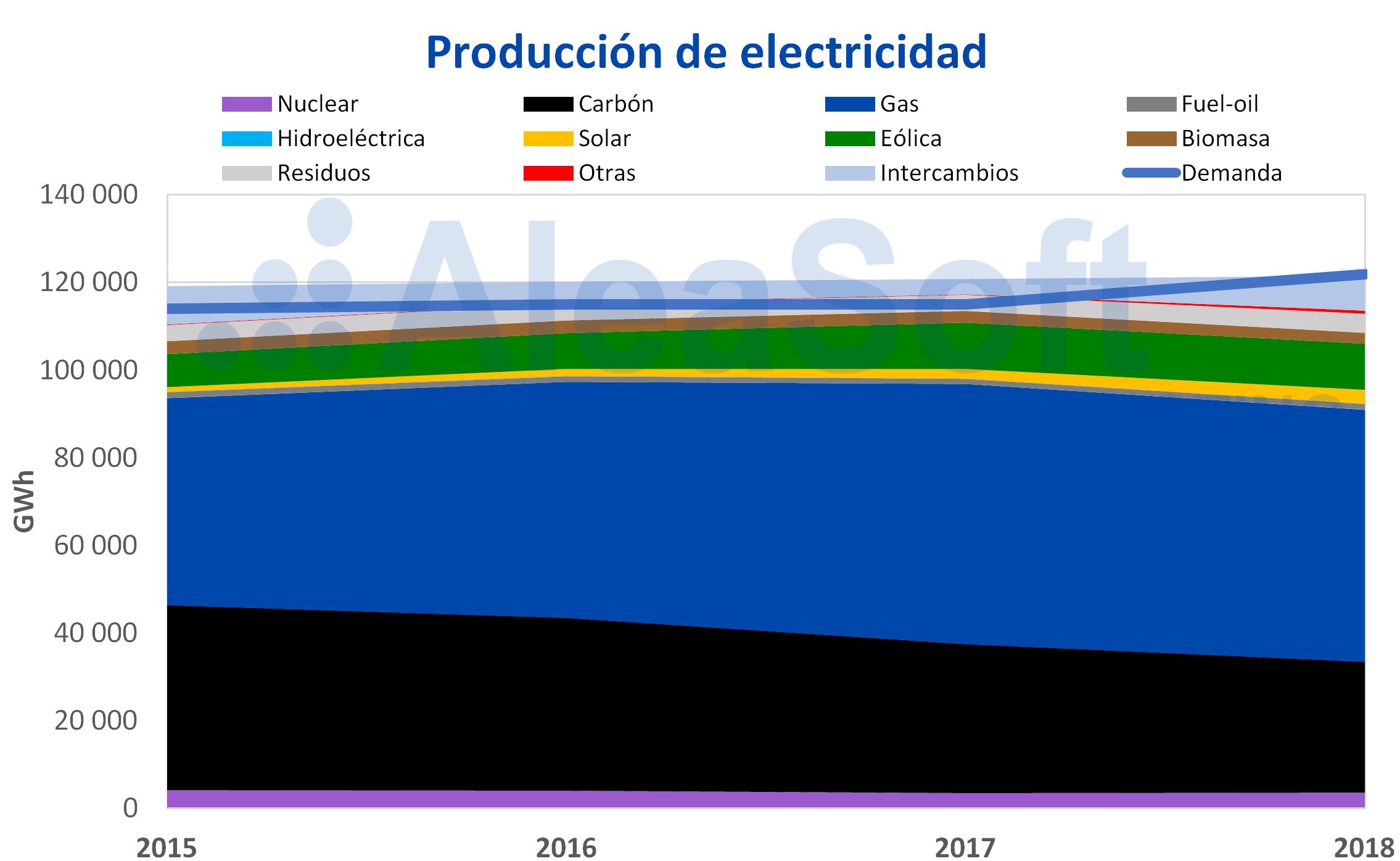 AleaSoft - Países Bajos producción electricidad
