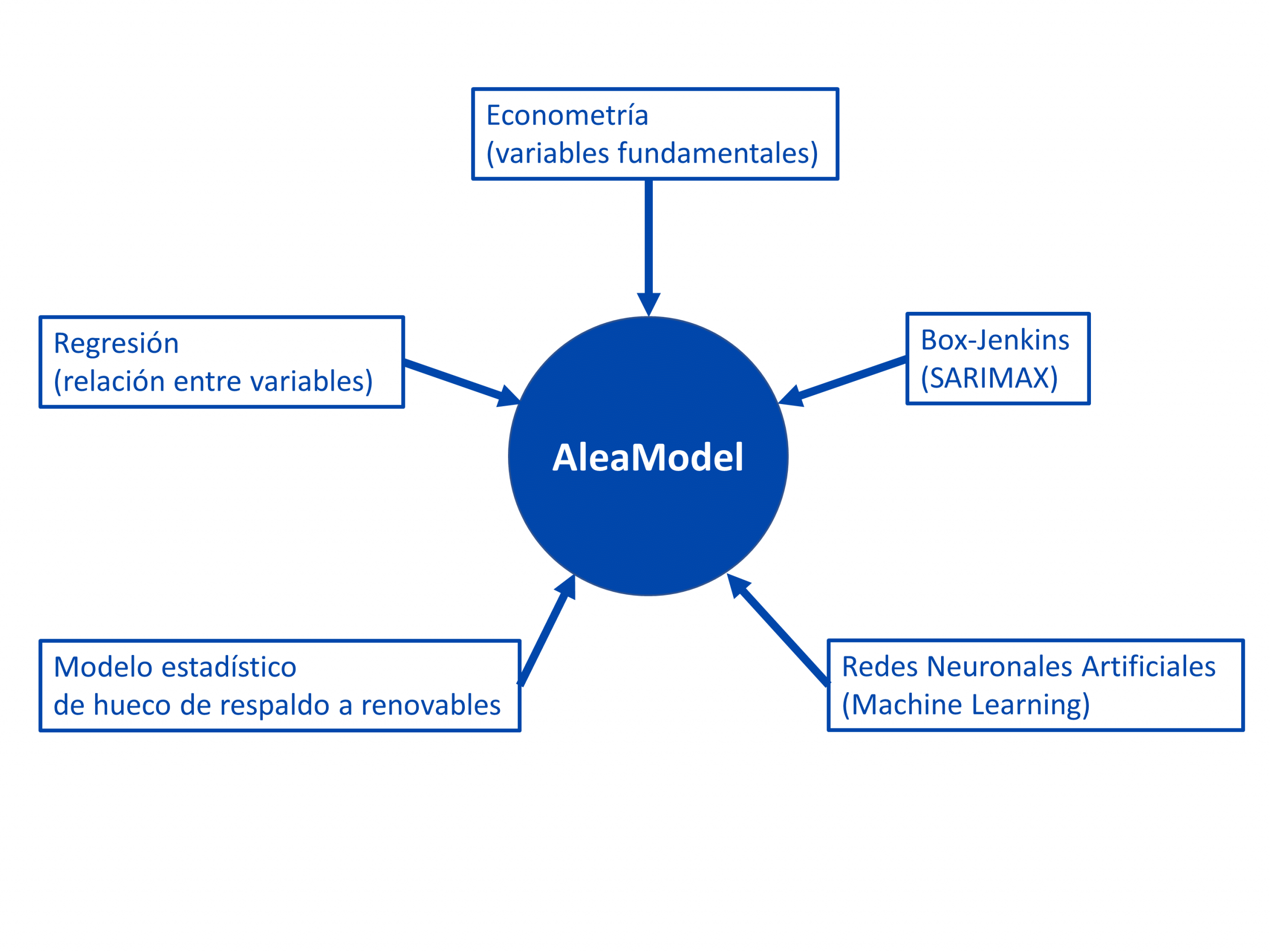 AleaSoft - Modelos variables técnicas AleaModel