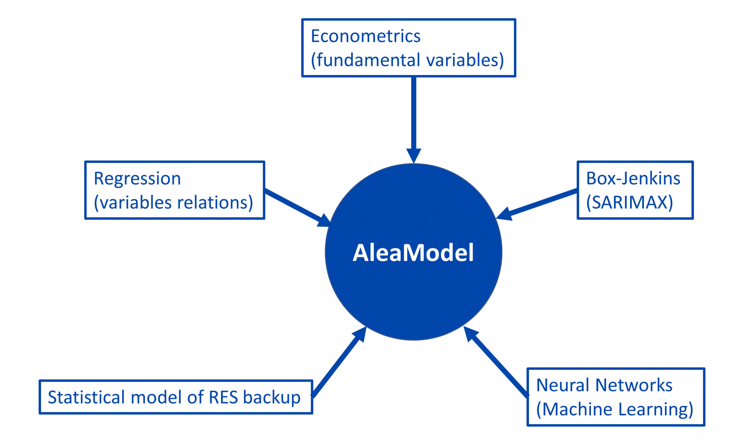 AleaSoft - Models and variables AleaModel