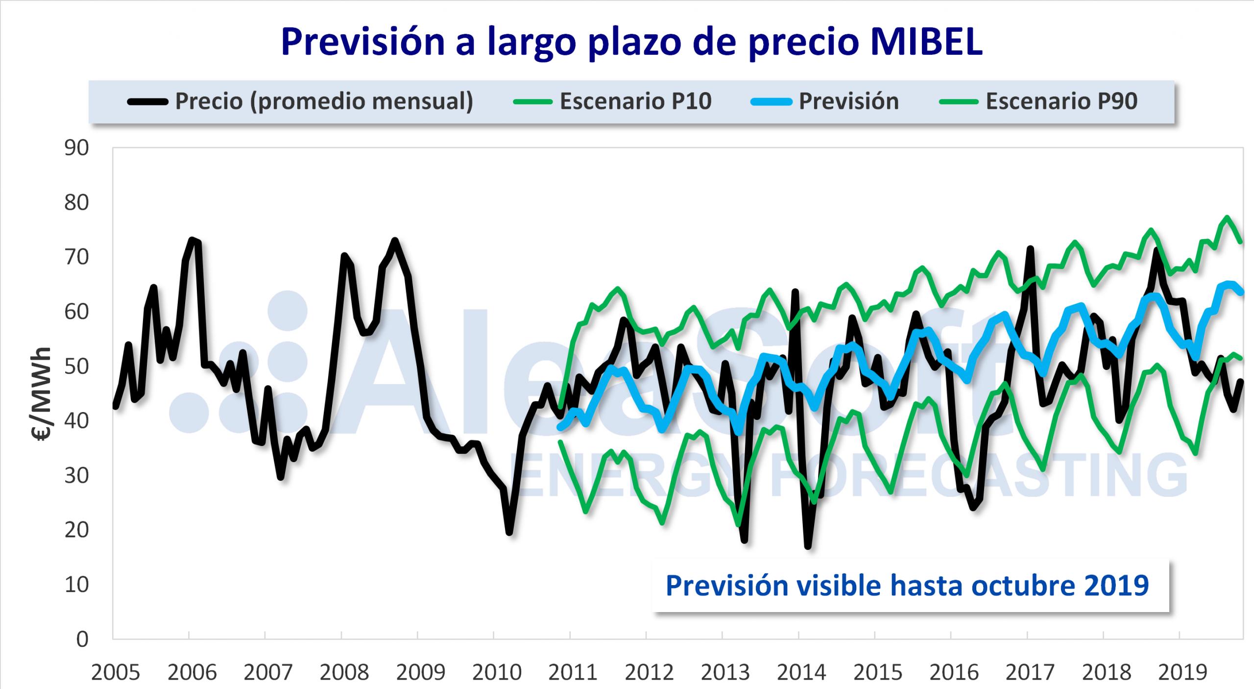 AleaSoft - Previsión precio mercado eléctrico MIBEL largo plazo 15 años