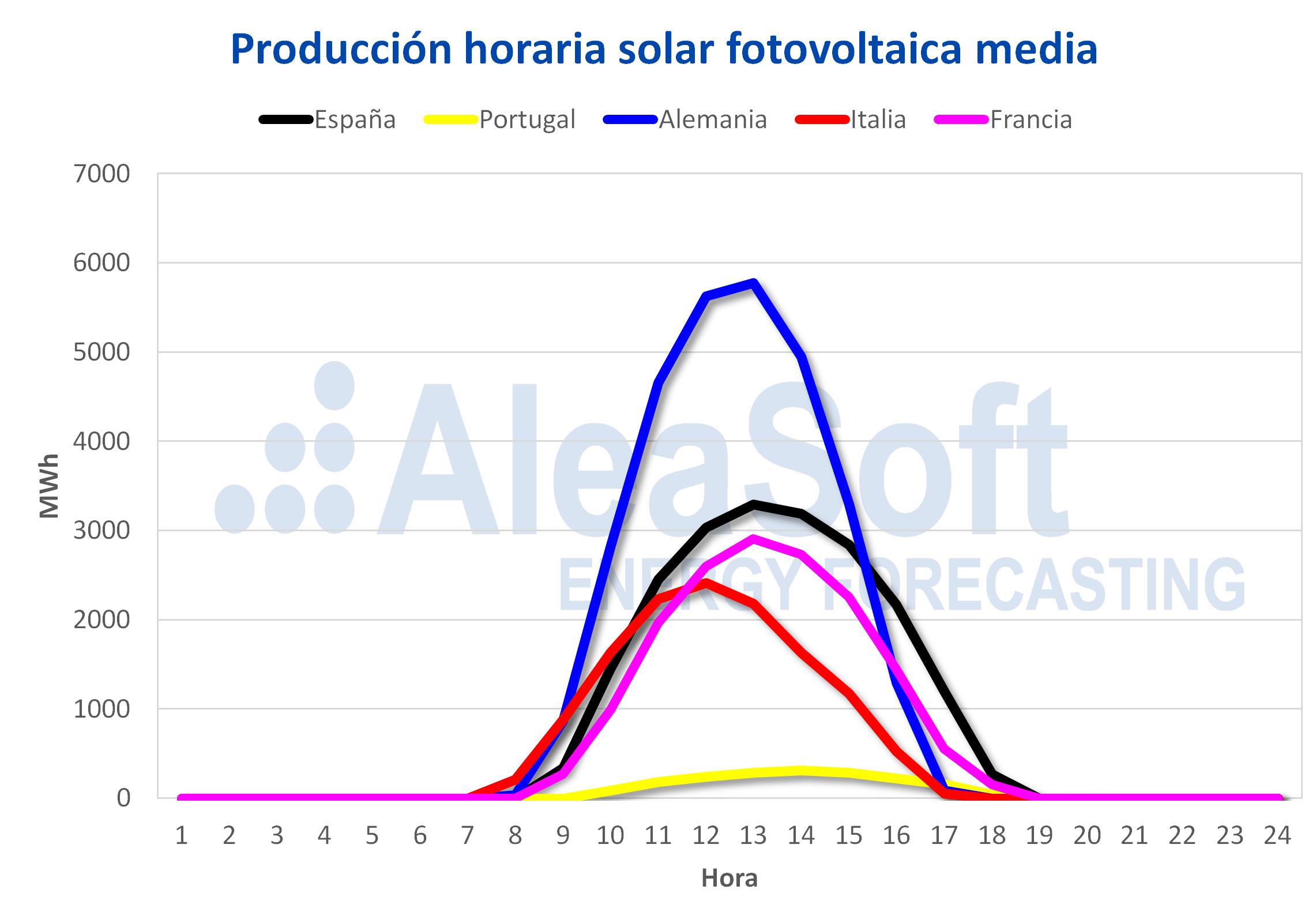 AleaSoft - Perfil producción solar fotovoltaica Europa