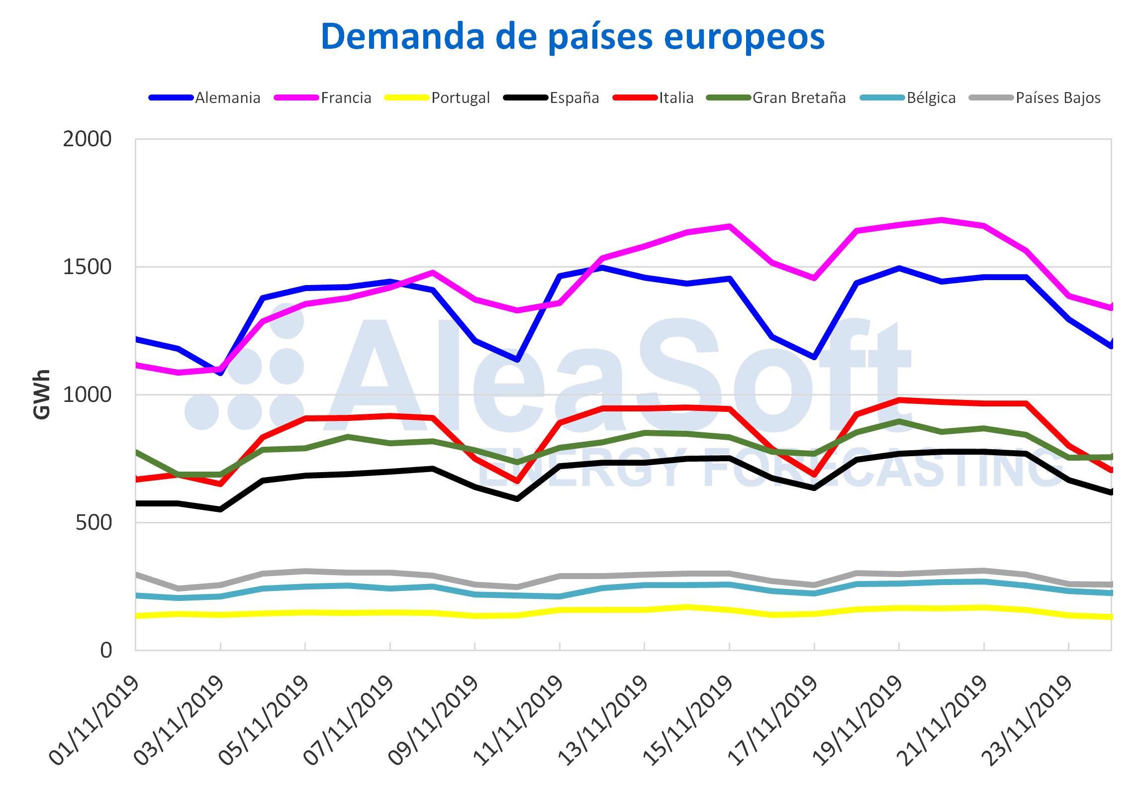 AleaSoft - Demanda electricidad países Europa
