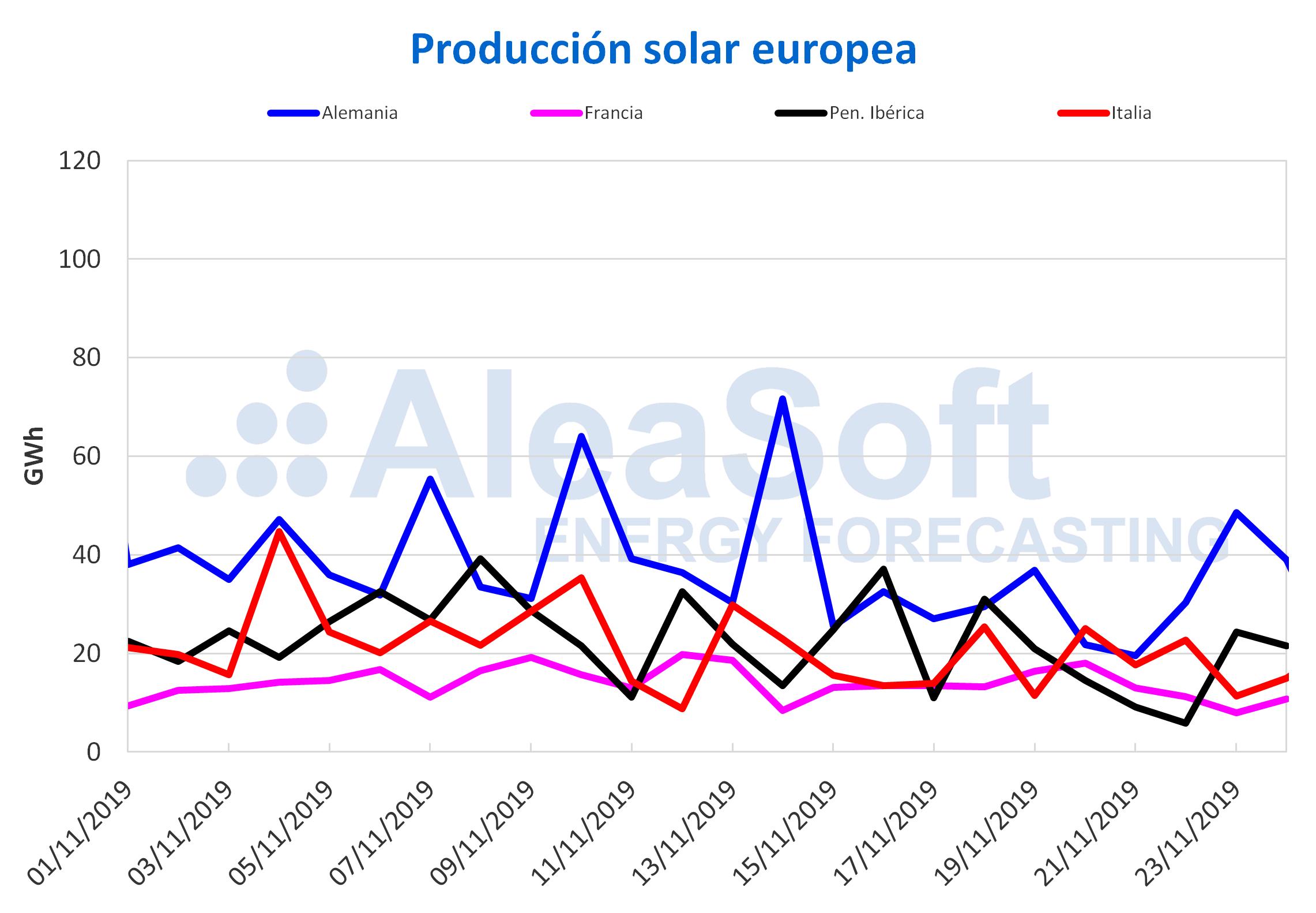 AleaSoft - Producción solar- termosolar electricidad Europa