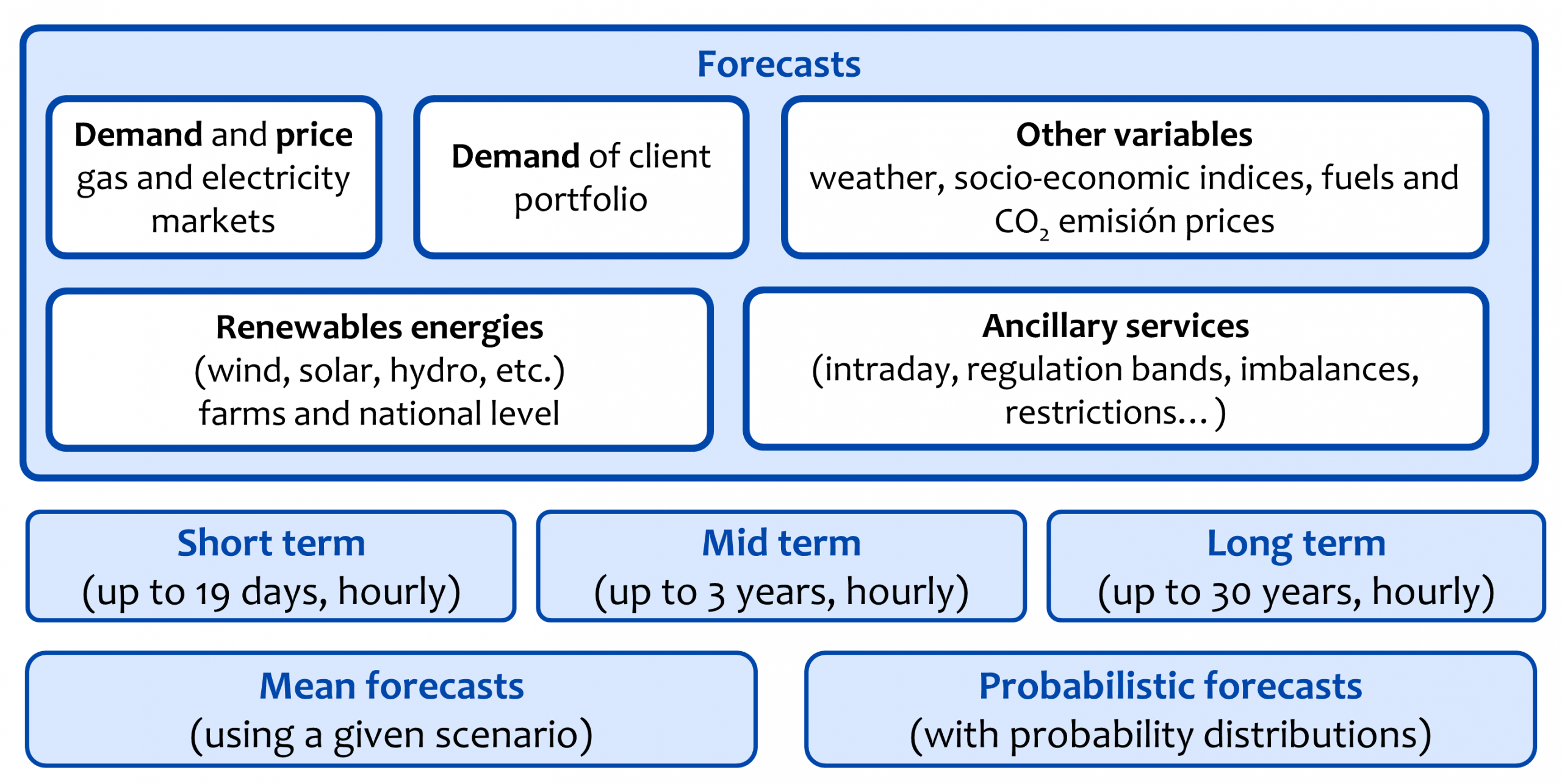 AleaSoft - Energy forecasting variables horizons