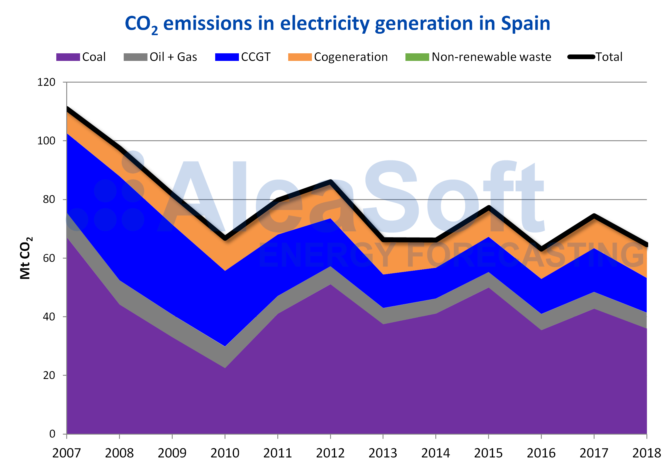 AleaSoft - CO2 emissions electricity generation Spain