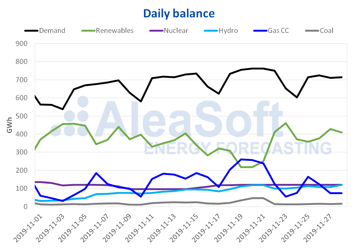 AleaSoft - Daily balance