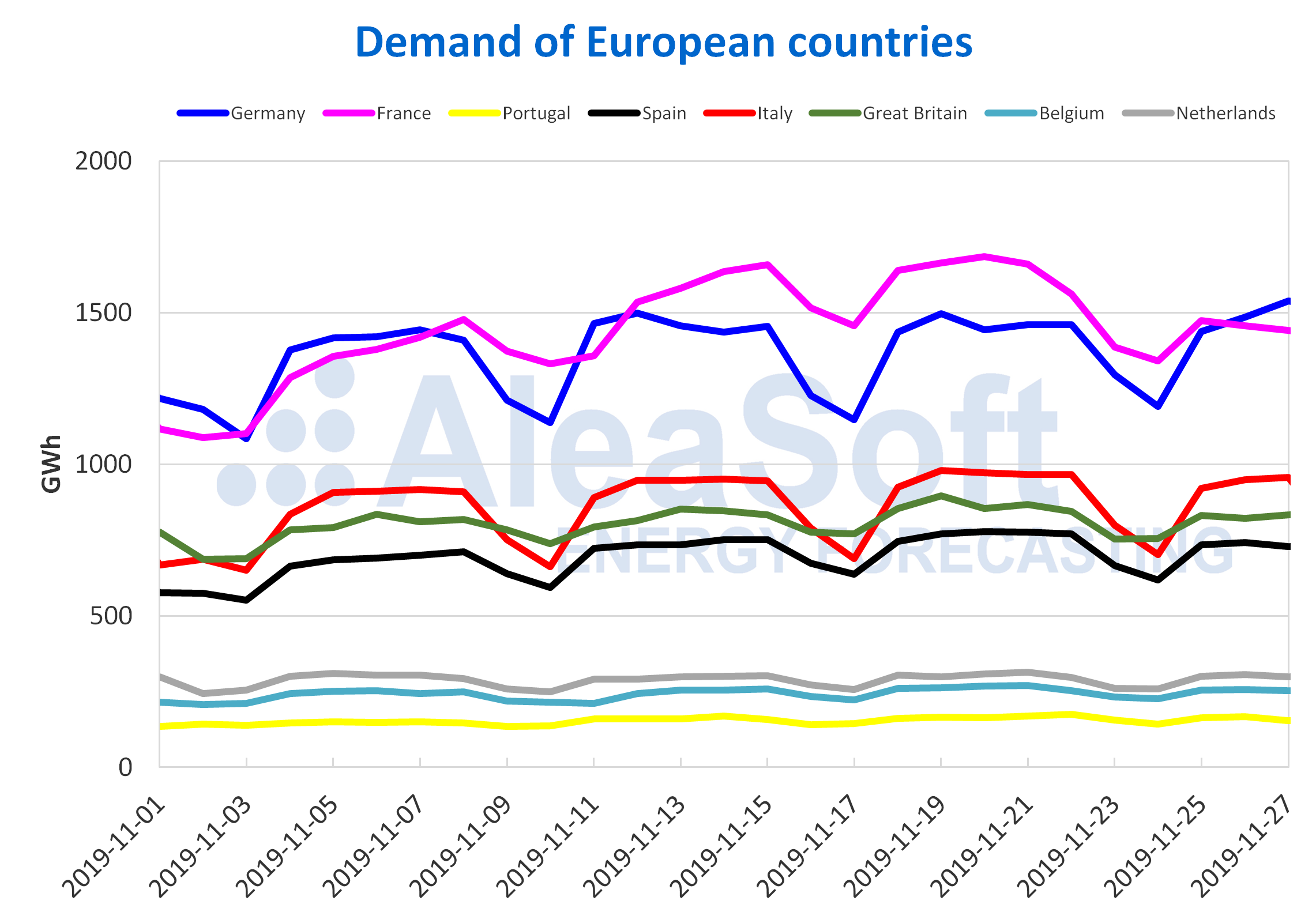 AleaSoft - Demand of European countries