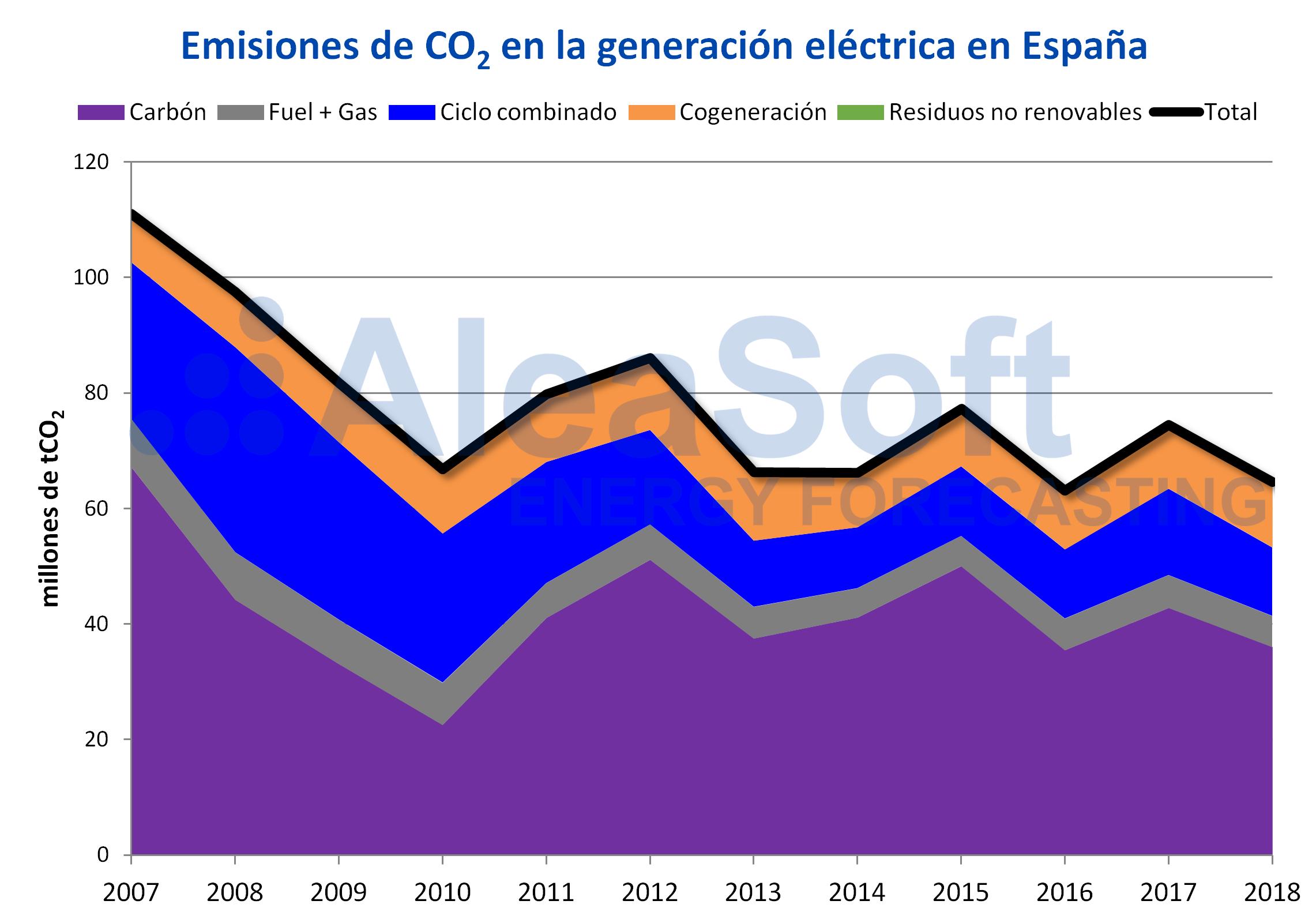 AleaSoft - Emisiones CO2 generación eléctrica España