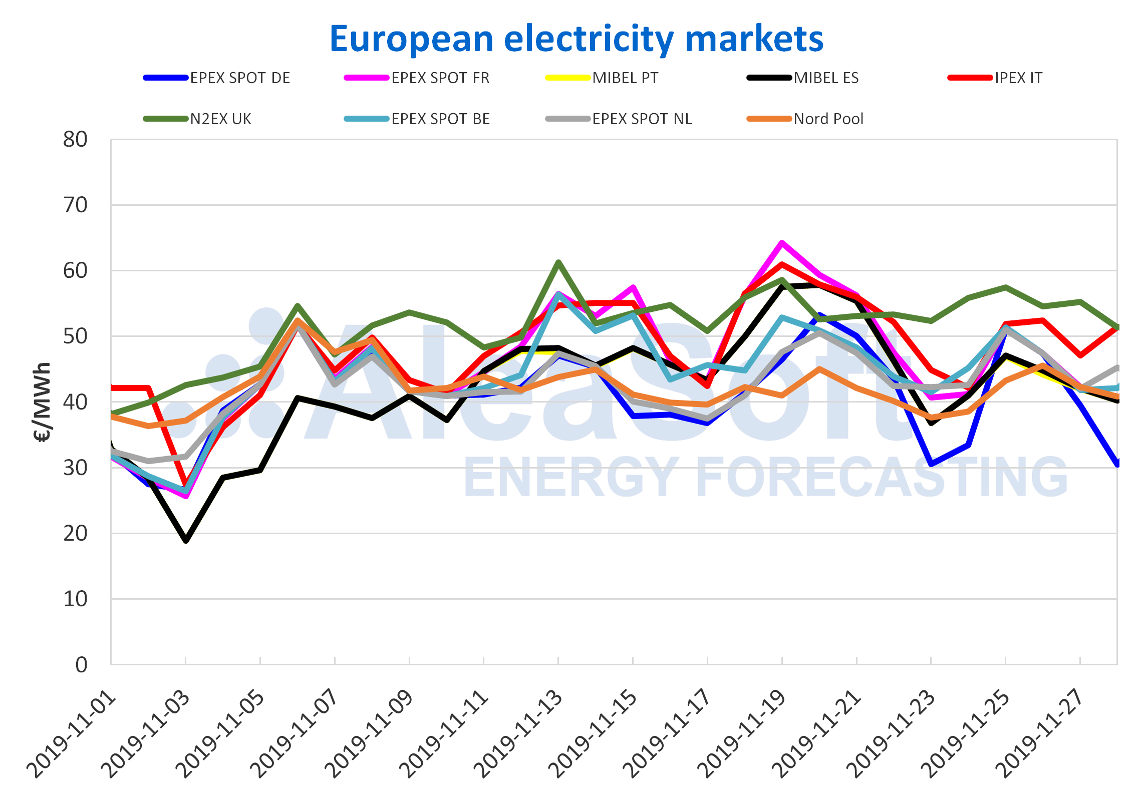 AleaSoft - European electricity markets prices