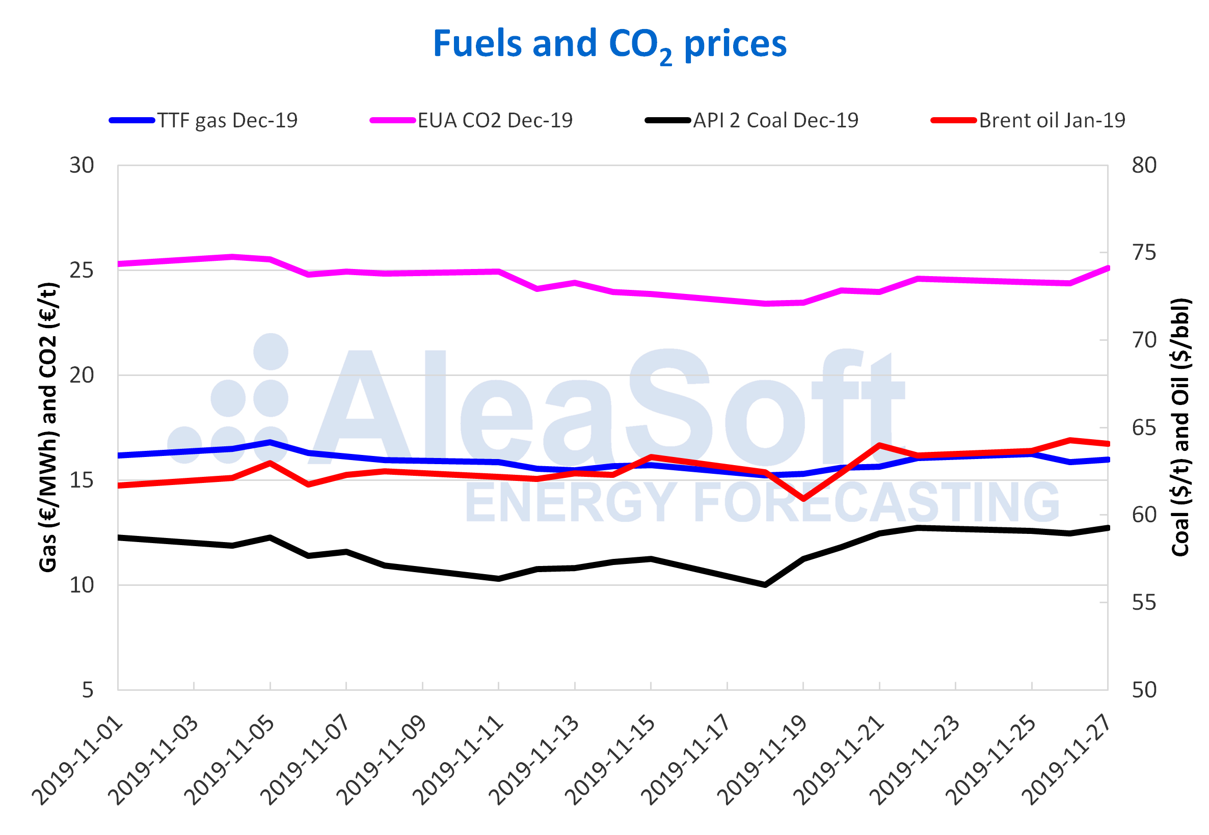 AleaSoft - Fuels and CO2 prices