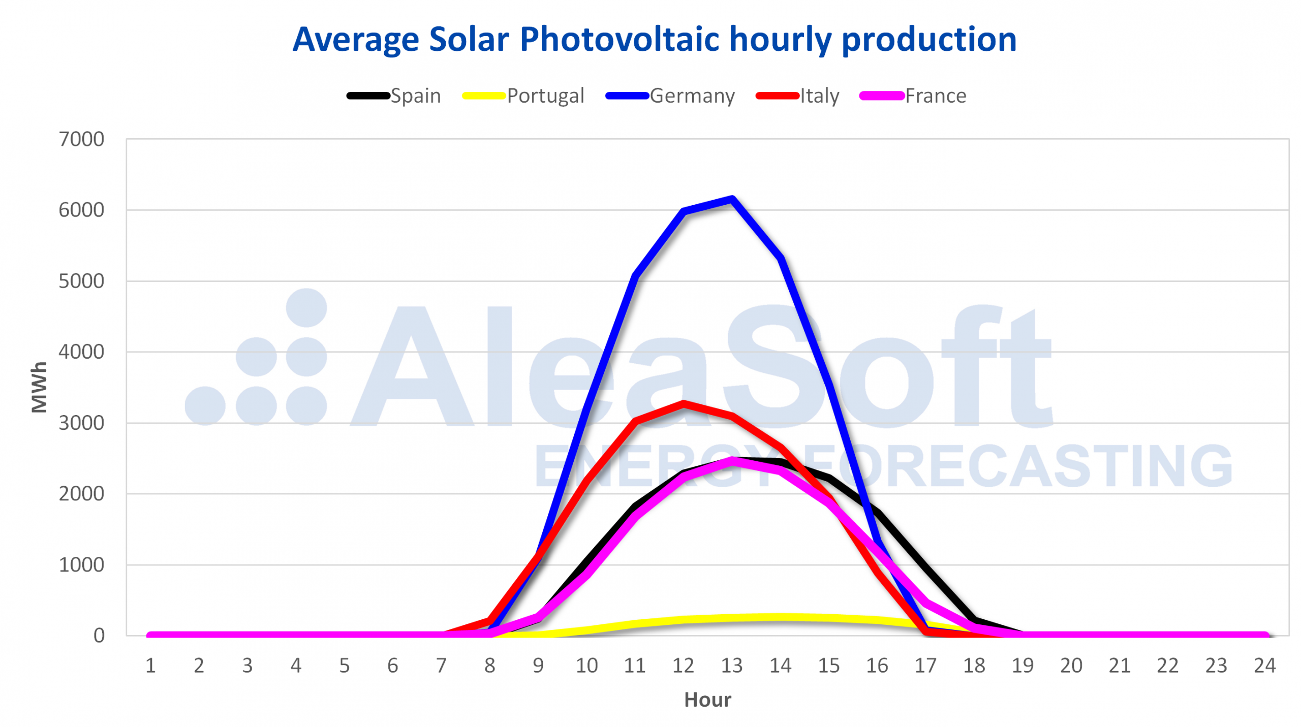 AleaSoft - Average solar photovoltaic hourly production