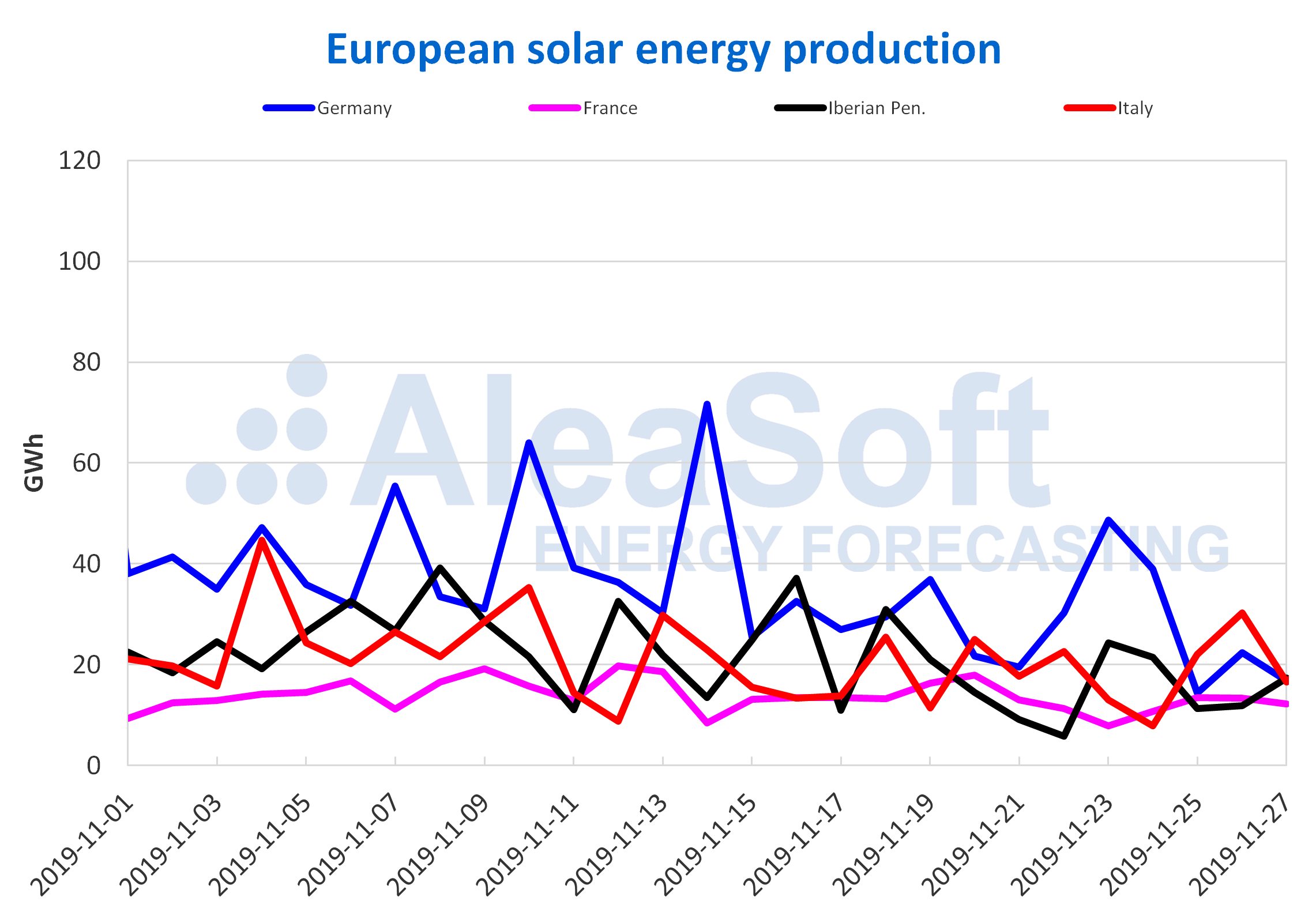 AleaSoft - European solar energy production