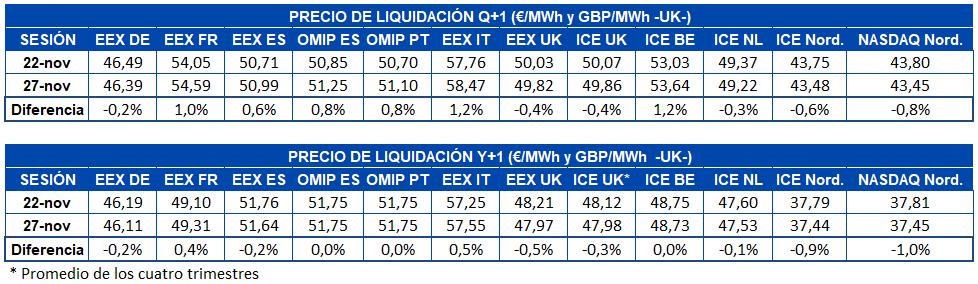 AleaSoft - Tabla precio liquidación mercados futuros electricidad Europa - Q+1 y Y+1