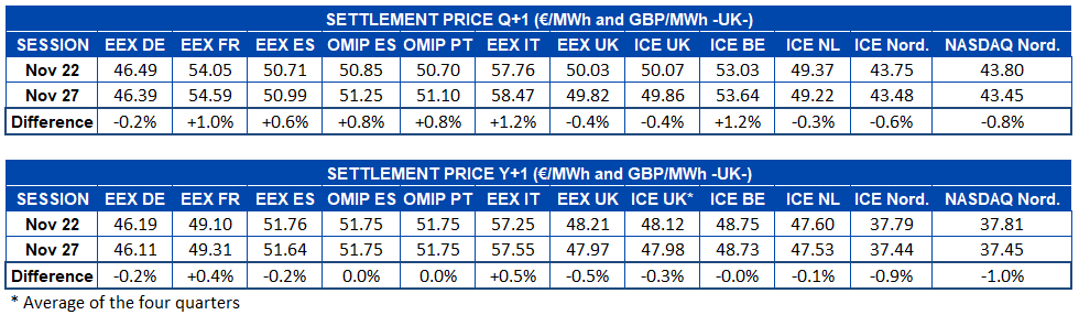 AleaSoft - Table electricity futures Q1 and Y1