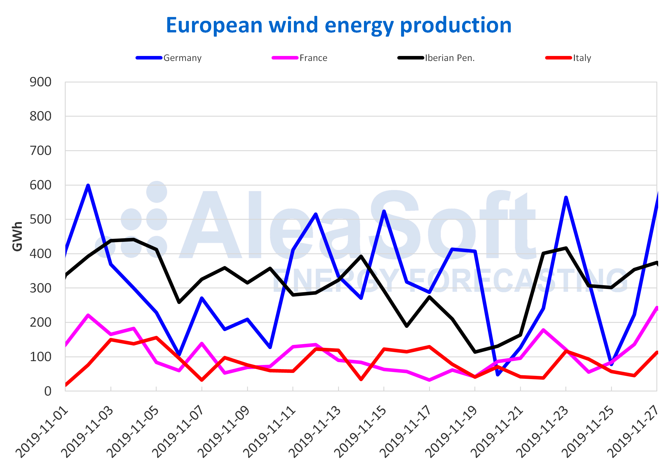 AleaSoft - European wind energy production