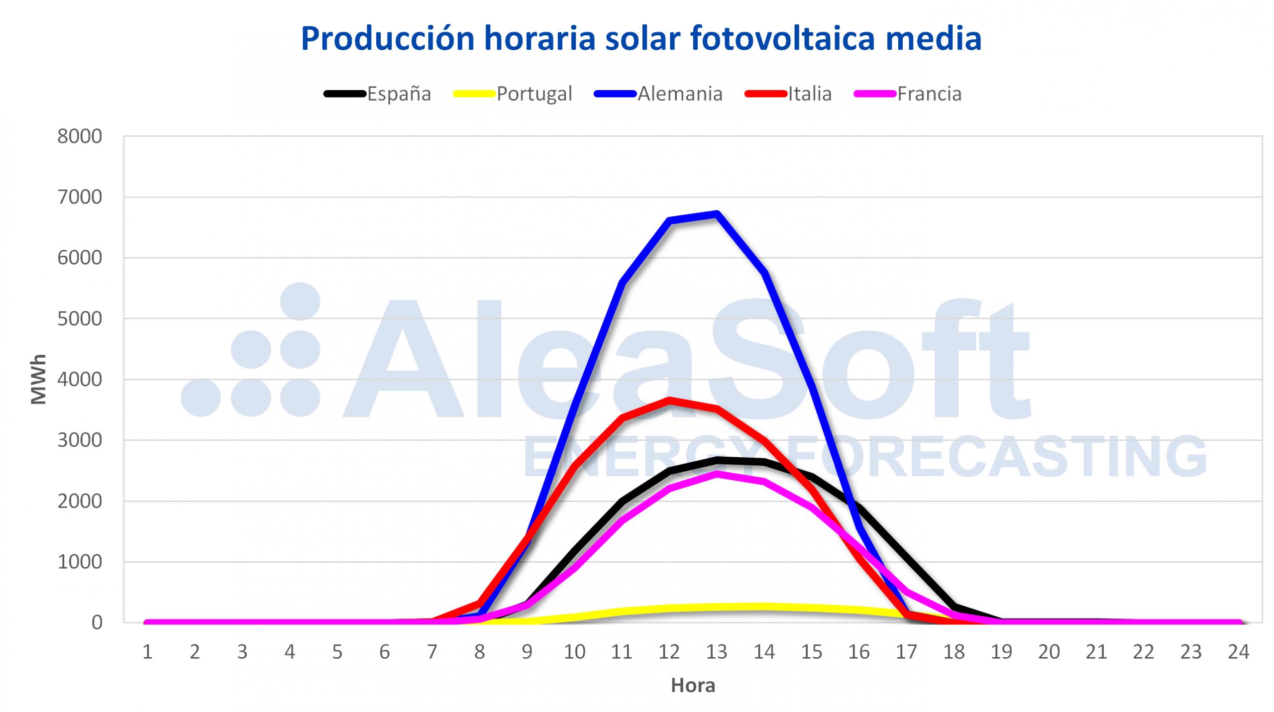 AleaSoft - Perfil producción solar fotovoltaica Europa escalada