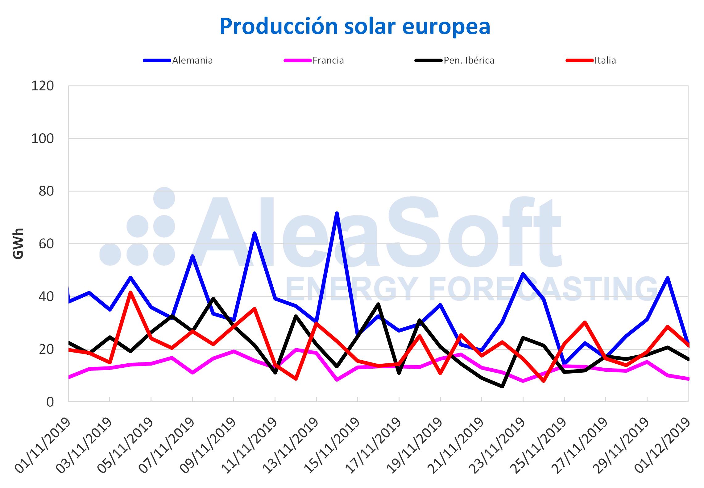AleaSoft - Produccion solar fotovoltaica termosolar Europa