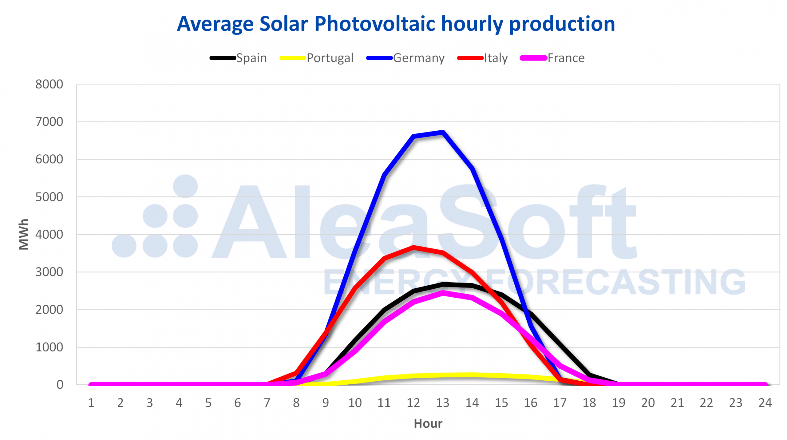 AleaSoft - Solar photovoltaic profile Europe