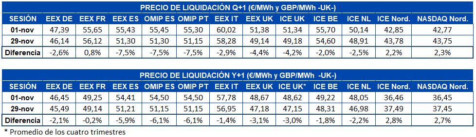 AleaSoft - Tabla precios liquidacion mercados futuros electricidad europa Q1 Y1
