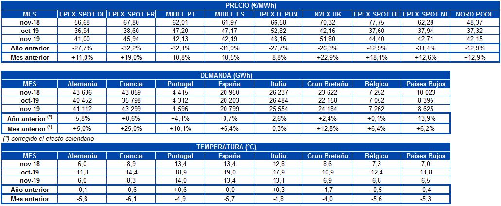AleaSoft - Tabla precio mercados demanda electricidad temperatura