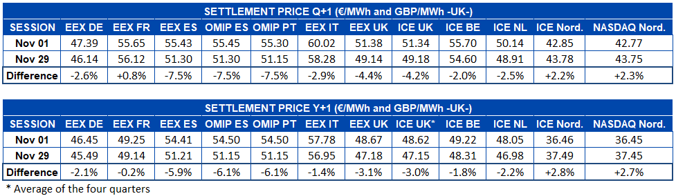 AleaSoft - Table settlement price european electricity futures Q1 Y1