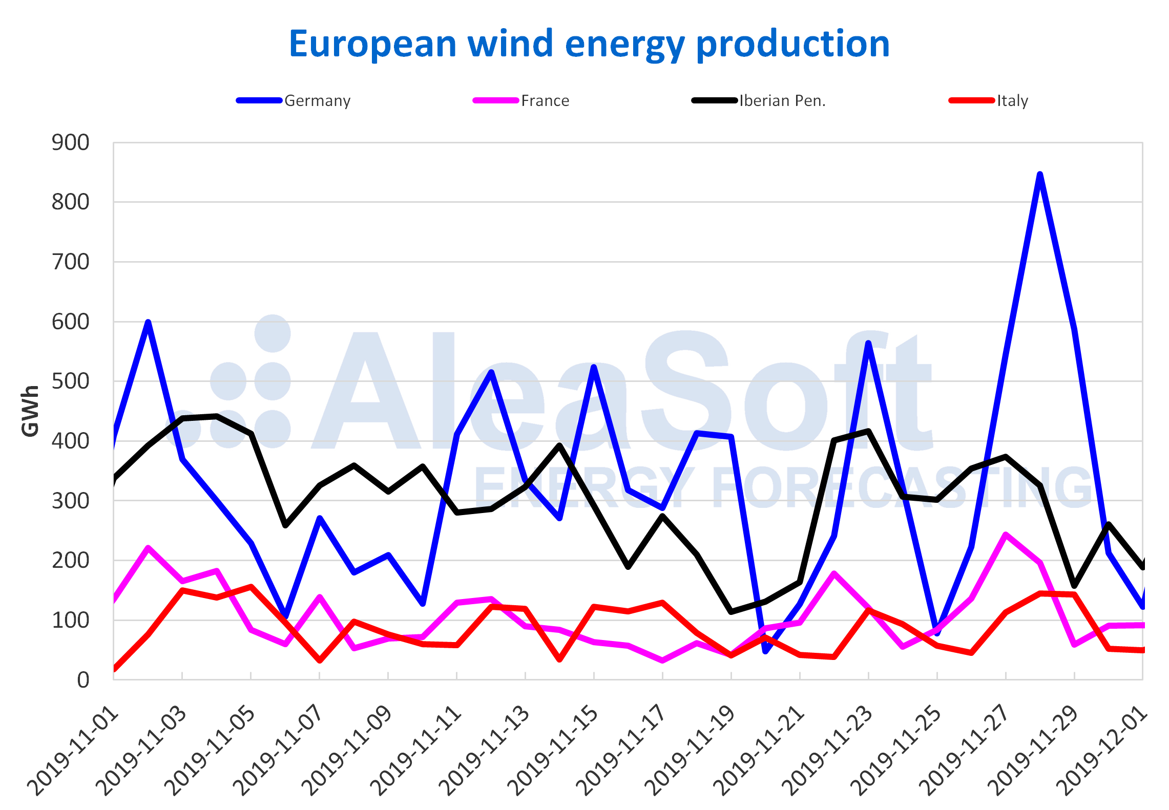 AleaSoft - European wind energy production
