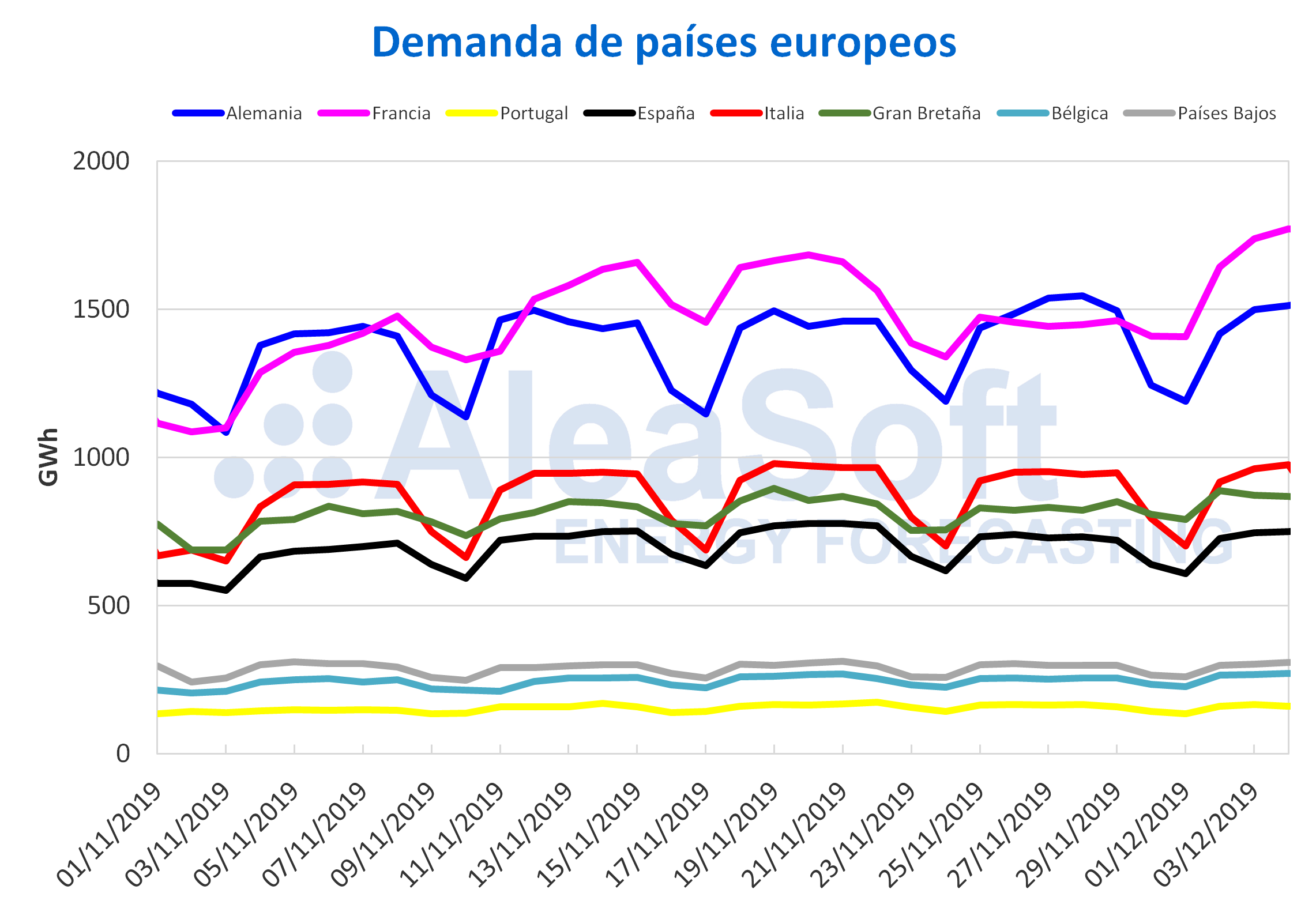 AleaSoft - Demanda países europeos