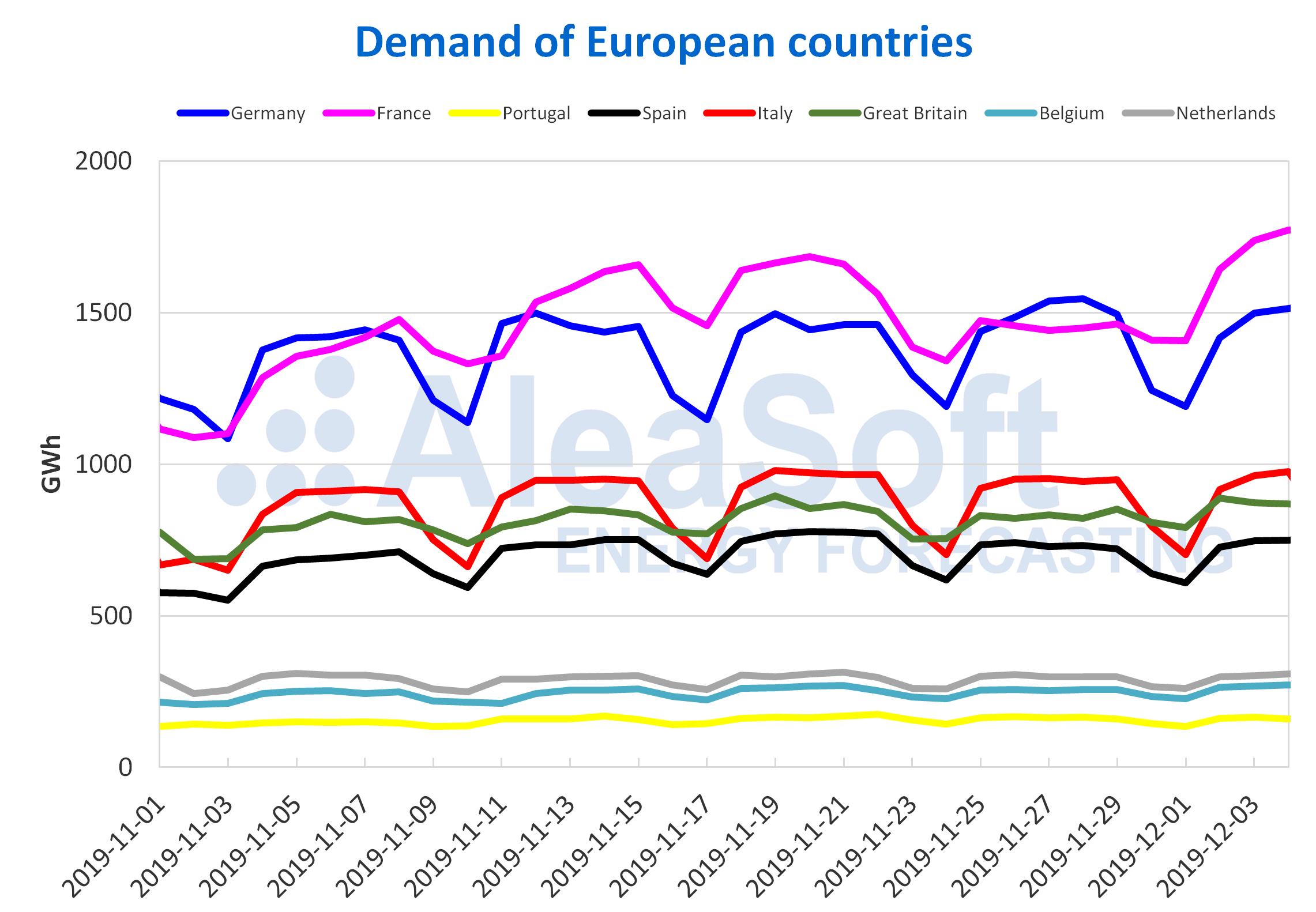 AleaSoft - Demand of European countries